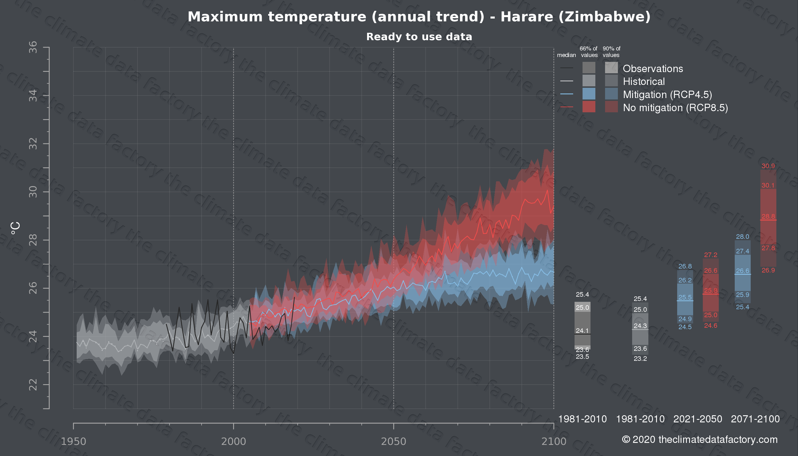 Graphic of projected maximum temperature for Harare (Zimbabwe) under two climate change mitigation policy scenarios (RCP4.5, RCP8.5). Represented climate data are processed (bias-adjusted and quality controlled) data from IPCC models. https://theclimatedatafactory.com