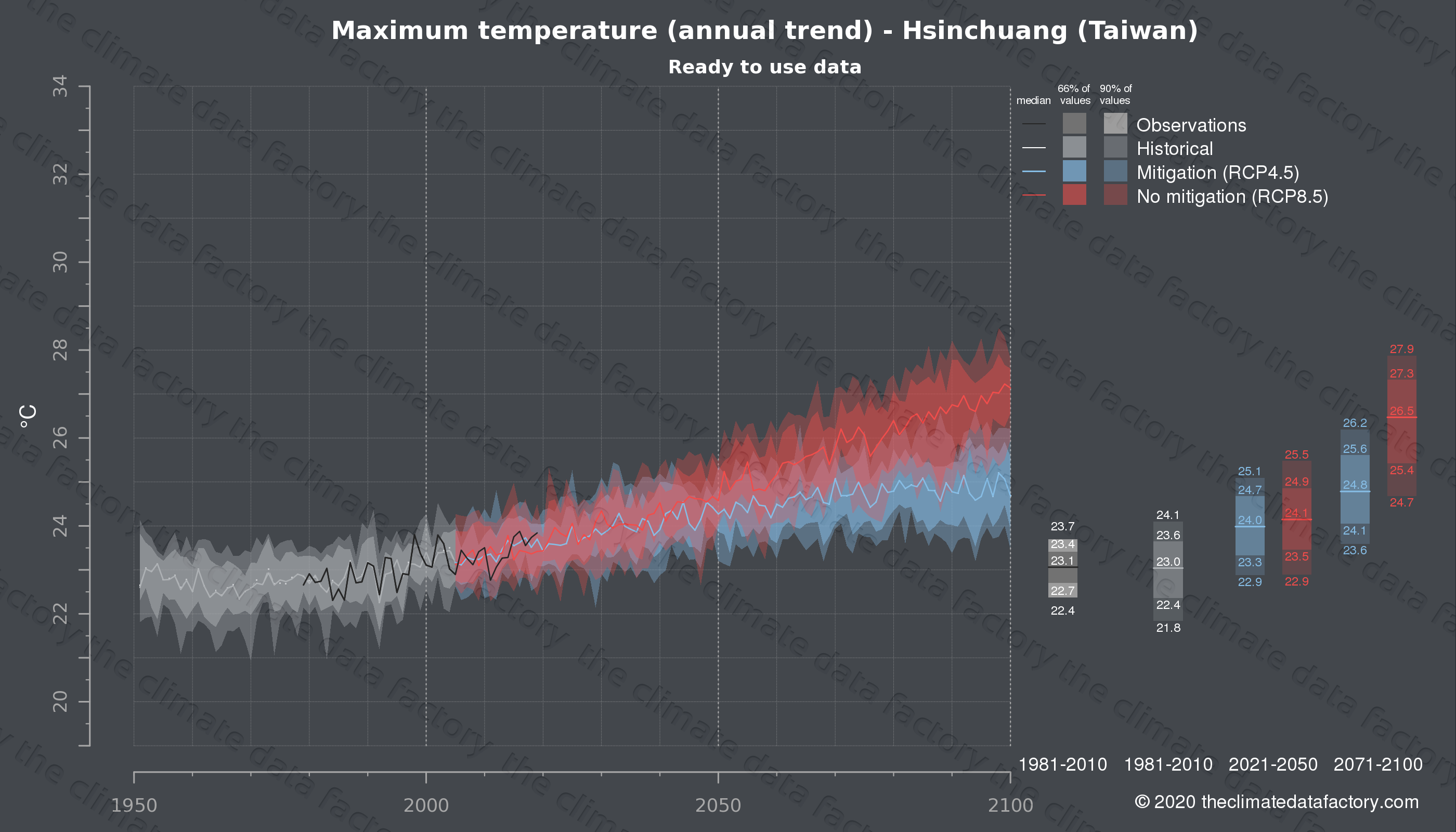 Graphic of projected maximum temperature for Hsinchuang (Taiwan) under two climate change mitigation policy scenarios (RCP4.5, RCP8.5). Represented climate data are processed (bias-adjusted and quality controlled) data from IPCC models. https://theclimatedatafactory.com