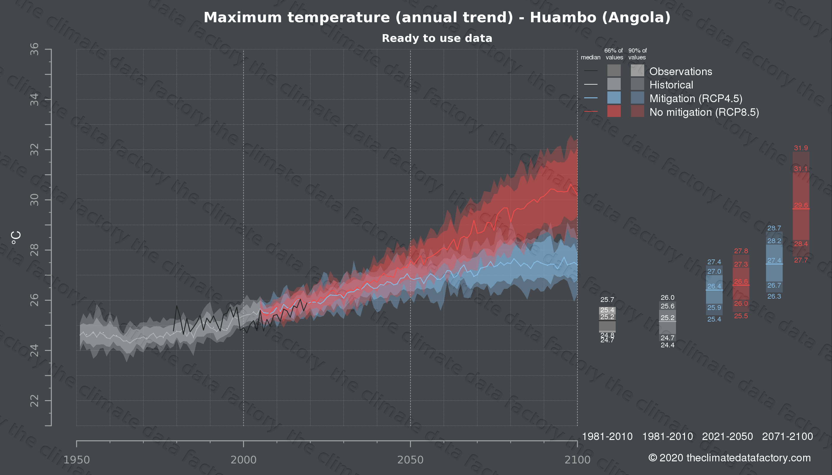 Graphic of projected maximum temperature for Huambo (Angola) under two climate change mitigation policy scenarios (RCP4.5, RCP8.5). Represented climate data are processed (bias-adjusted and quality controlled) data from IPCC models. https://theclimatedatafactory.com