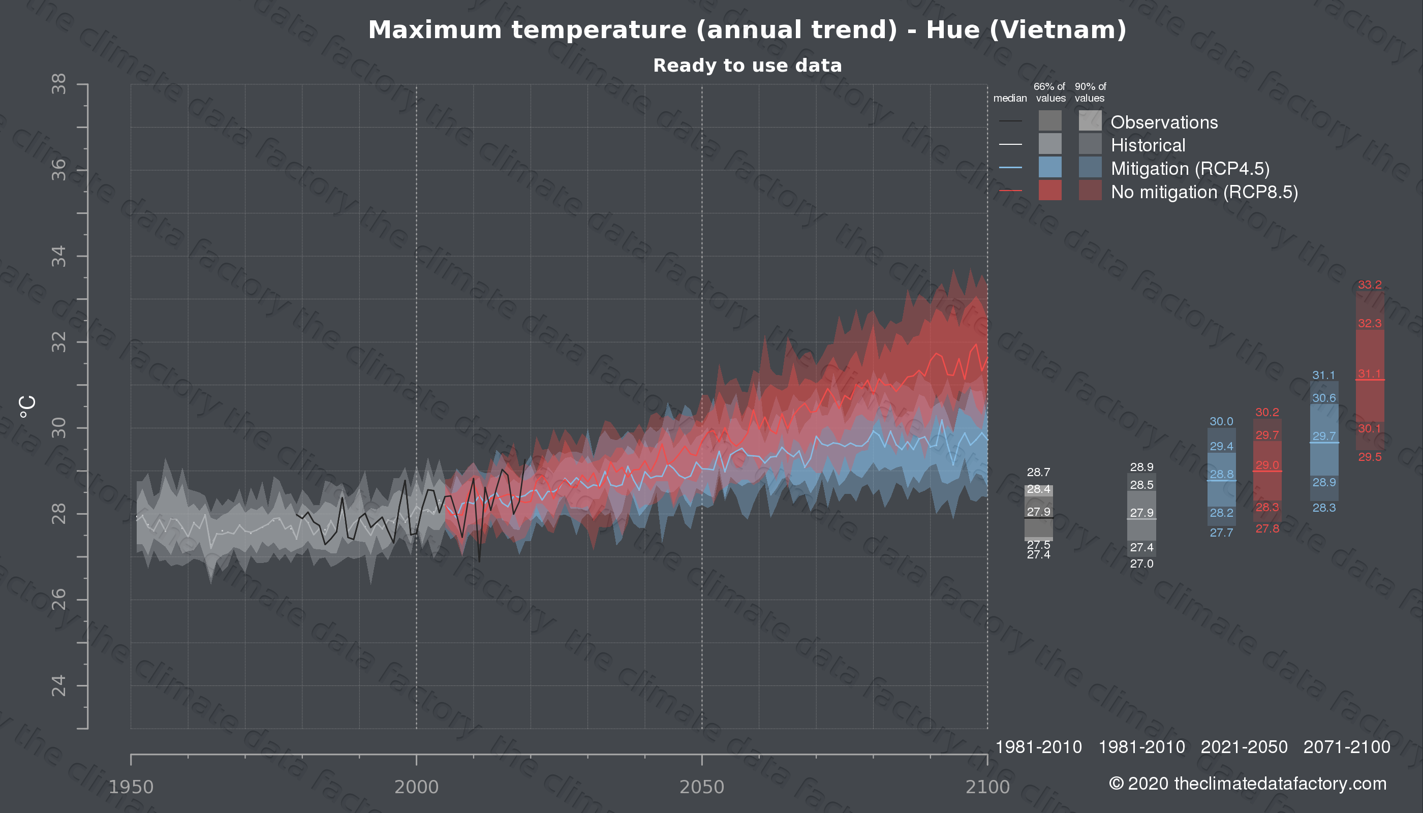 Graphic of projected maximum temperature for Hue (Vietnam) under two climate change mitigation policy scenarios (RCP4.5, RCP8.5). Represented climate data are processed (bias-adjusted and quality controlled) data from IPCC models. https://theclimatedatafactory.com