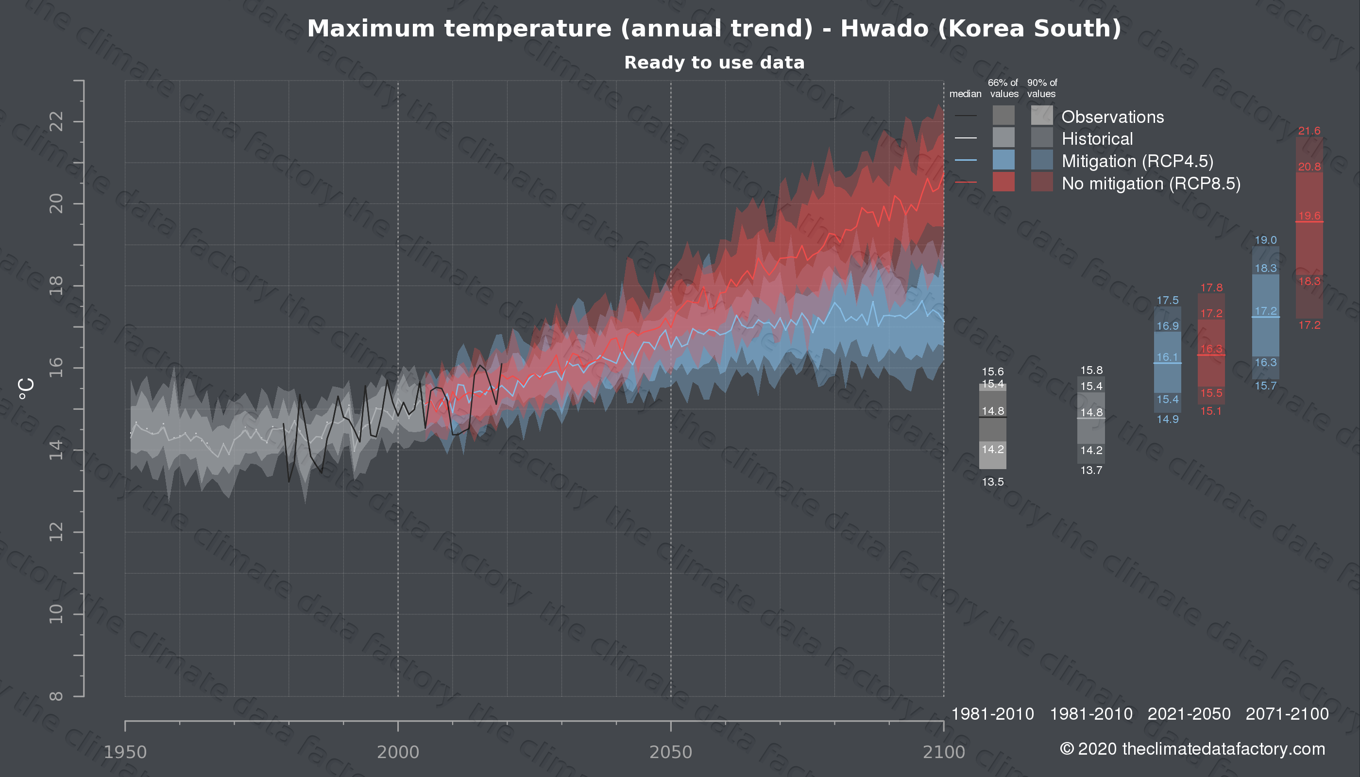 Graphic of projected maximum temperature for Hwado (South Korea) under two climate change mitigation policy scenarios (RCP4.5, RCP8.5). Represented climate data are processed (bias-adjusted and quality controlled) data from IPCC models. https://theclimatedatafactory.com
