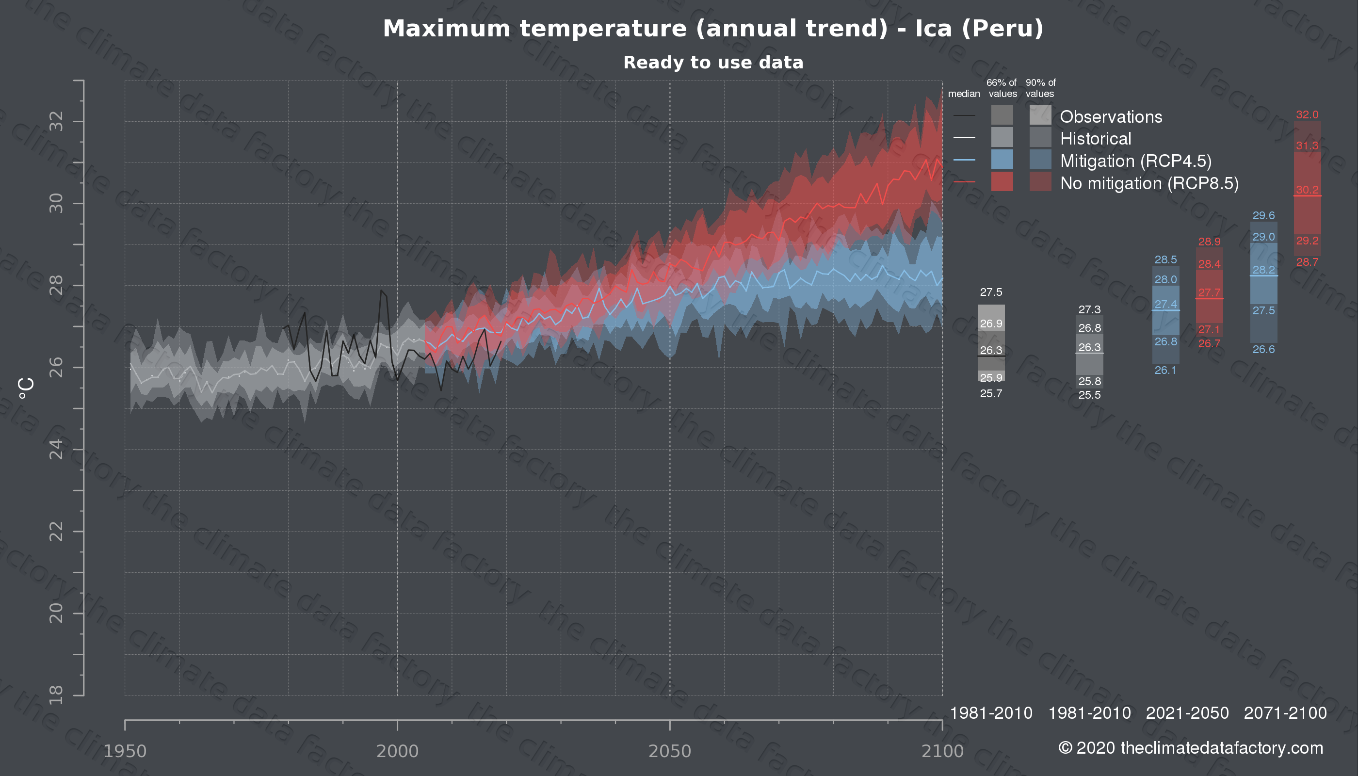 Graphic of projected maximum temperature for Ica (Peru) under two climate change mitigation policy scenarios (RCP4.5, RCP8.5). Represented climate data are processed (bias-adjusted and quality controlled) data from IPCC models. https://theclimatedatafactory.com