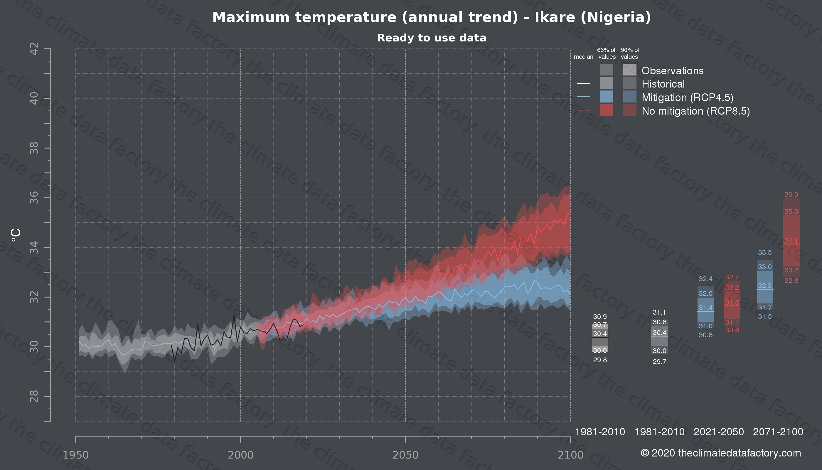 Graphic of projected maximum temperature for Ikare (Nigeria) under two climate change mitigation policy scenarios (RCP4.5, RCP8.5). Represented climate data are processed (bias-adjusted and quality controlled) data from IPCC models. https://theclimatedatafactory.com