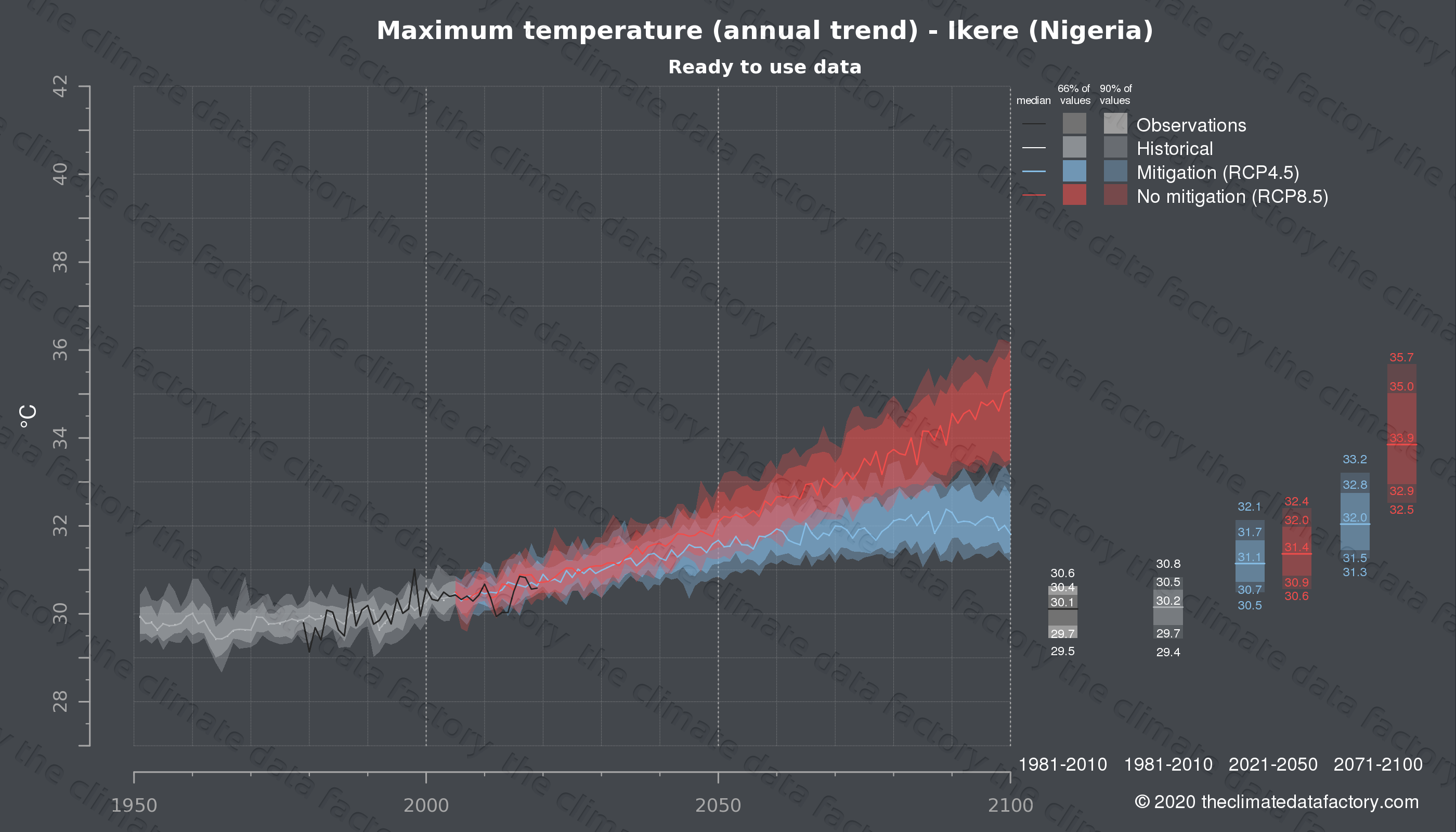 Graphic of projected maximum temperature for Ikere (Nigeria) under two climate change mitigation policy scenarios (RCP4.5, RCP8.5). Represented climate data are processed (bias-adjusted and quality controlled) data from IPCC models. https://theclimatedatafactory.com