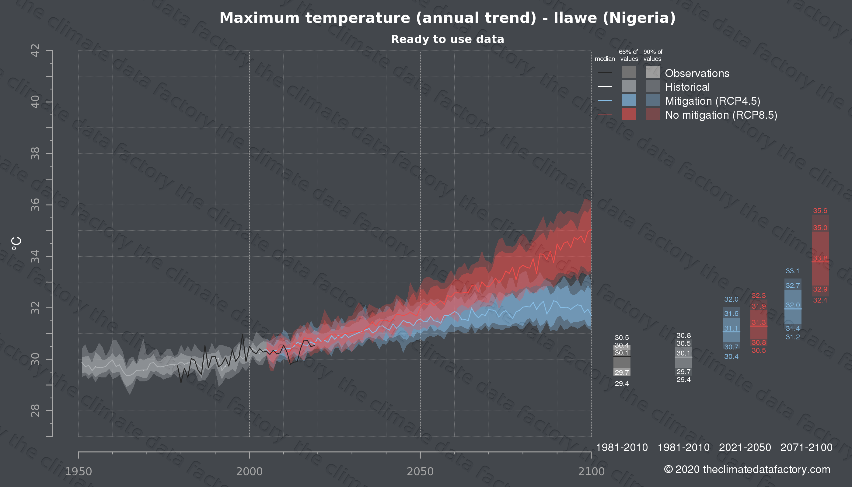 Graphic of projected maximum temperature for Ilawe (Nigeria) under two climate change mitigation policy scenarios (RCP4.5, RCP8.5). Represented climate data are processed (bias-adjusted and quality controlled) data from IPCC models. https://theclimatedatafactory.com