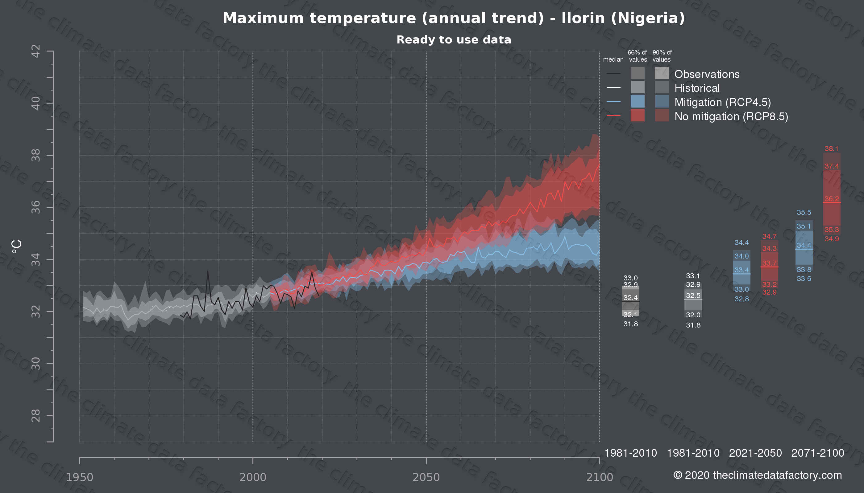Graphic of projected maximum temperature for Ilorin (Nigeria) under two climate change mitigation policy scenarios (RCP4.5, RCP8.5). Represented climate data are processed (bias-adjusted and quality controlled) data from IPCC models. https://theclimatedatafactory.com