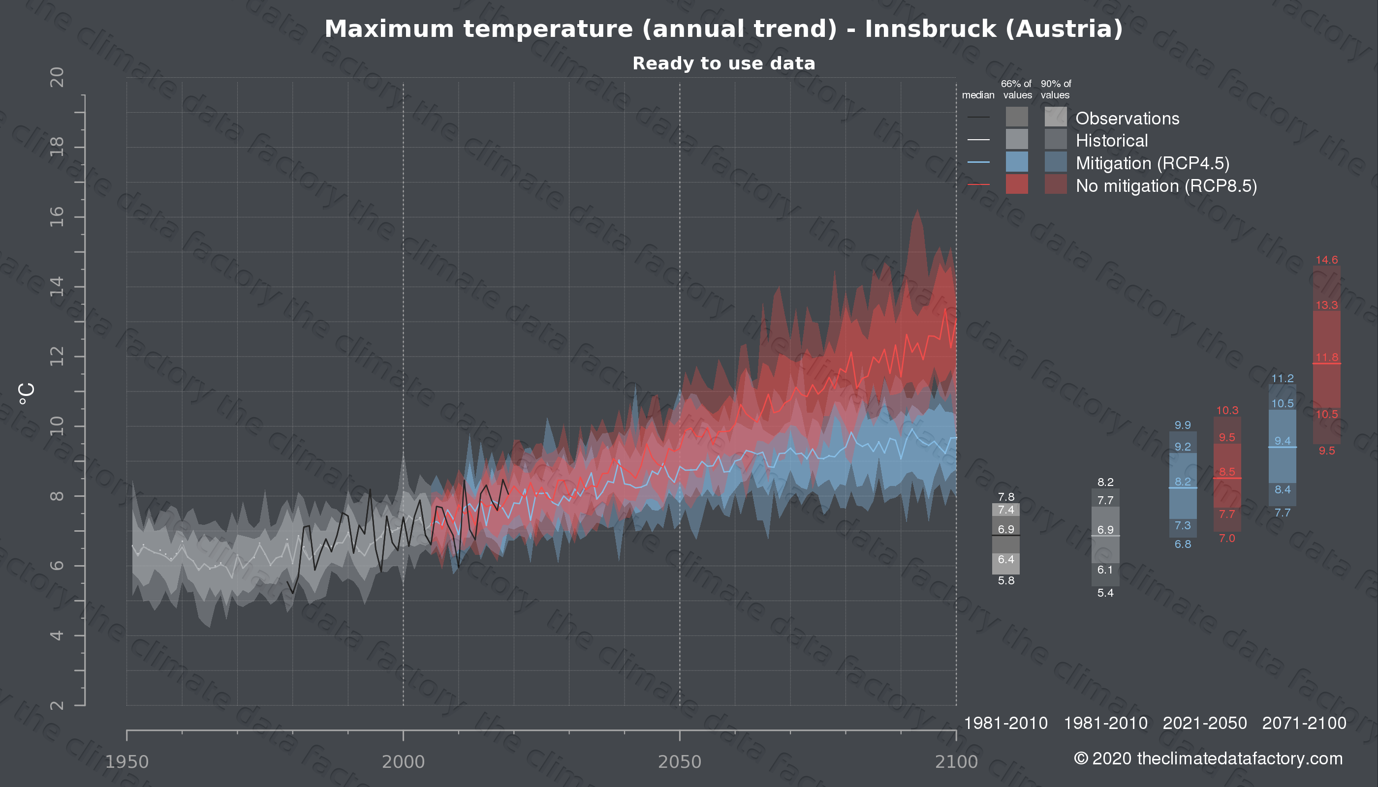 Graphic of projected maximum temperature for Innsbruck (Austria) under two climate change mitigation policy scenarios (RCP4.5, RCP8.5). Represented climate data are processed (bias-adjusted and quality controlled) data from IPCC models. https://theclimatedatafactory.com