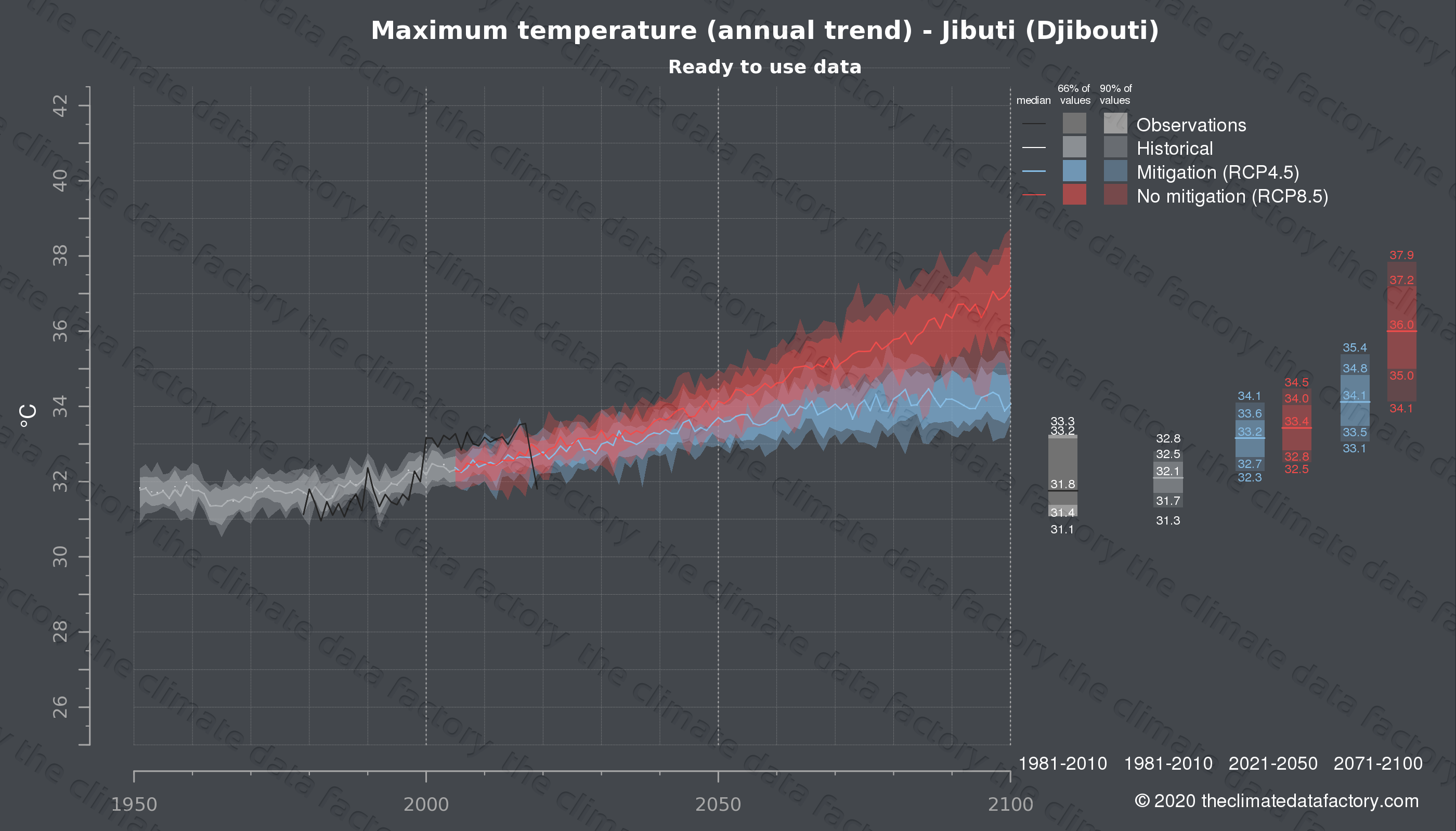 Graphic of projected maximum temperature for Jibuti (Djibouti) under two climate change mitigation policy scenarios (RCP4.5, RCP8.5). Represented climate data are processed (bias-adjusted and quality controlled) data from IPCC models. https://theclimatedatafactory.com