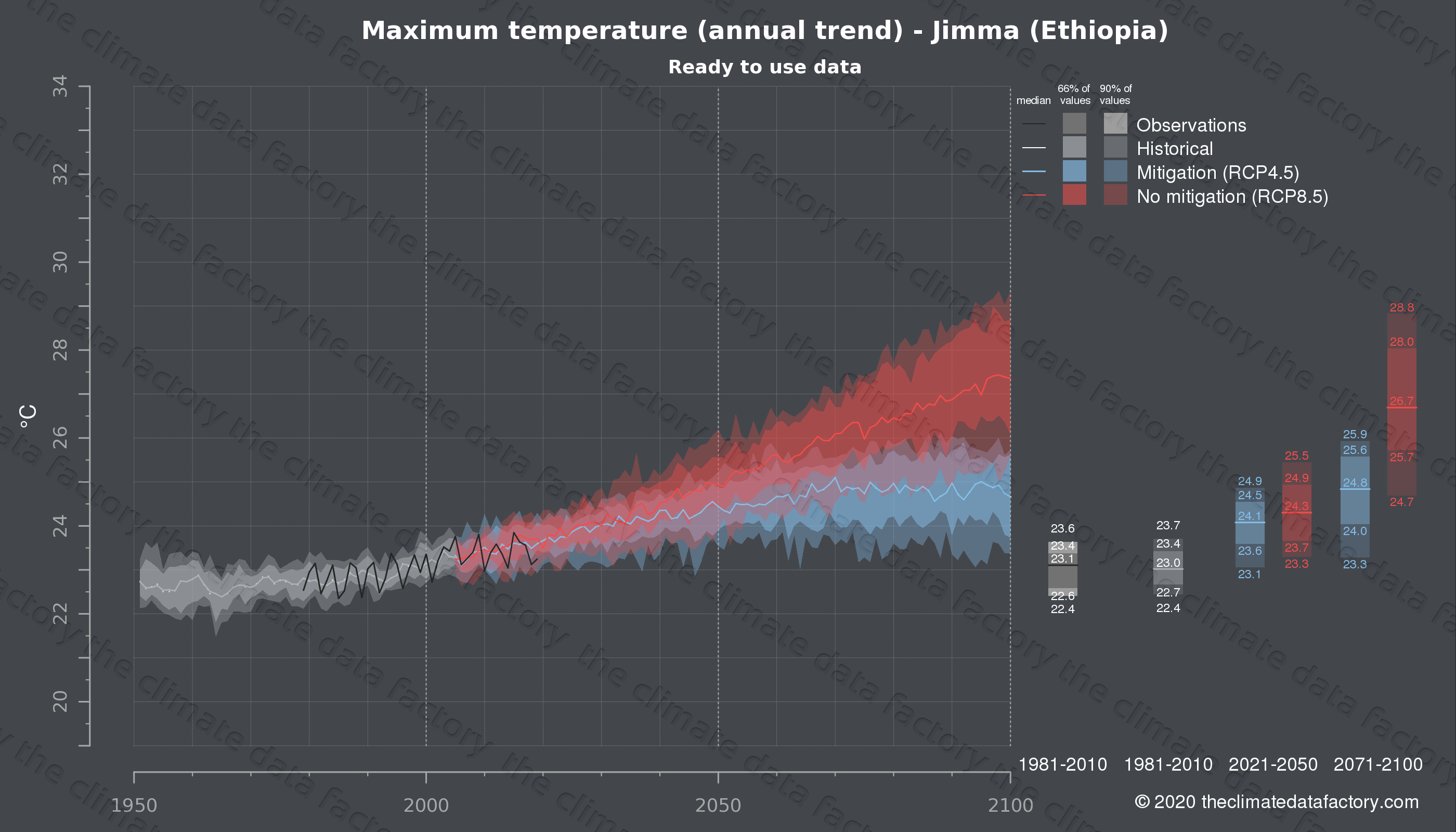 Graphic of projected maximum temperature for Jimma (Ethiopia) under two climate change mitigation policy scenarios (RCP4.5, RCP8.5). Represented climate data are processed (bias-adjusted and quality controlled) data from IPCC models. https://theclimatedatafactory.com