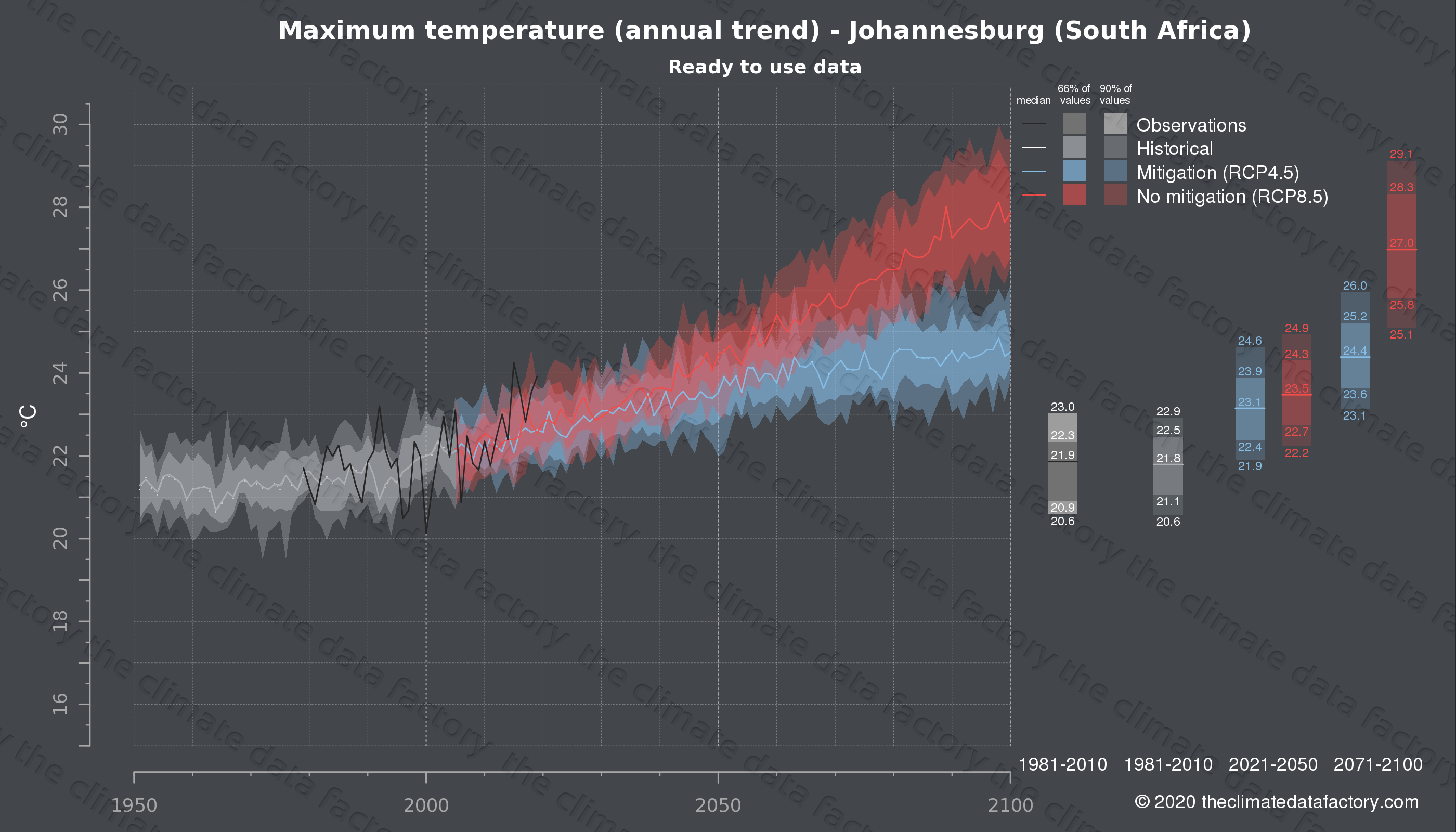 Graphic of projected maximum temperature for Johannesburg (South Africa) under two climate change mitigation policy scenarios (RCP4.5, RCP8.5). Represented climate data are processed (bias-adjusted and quality controlled) data from IPCC models. https://theclimatedatafactory.com