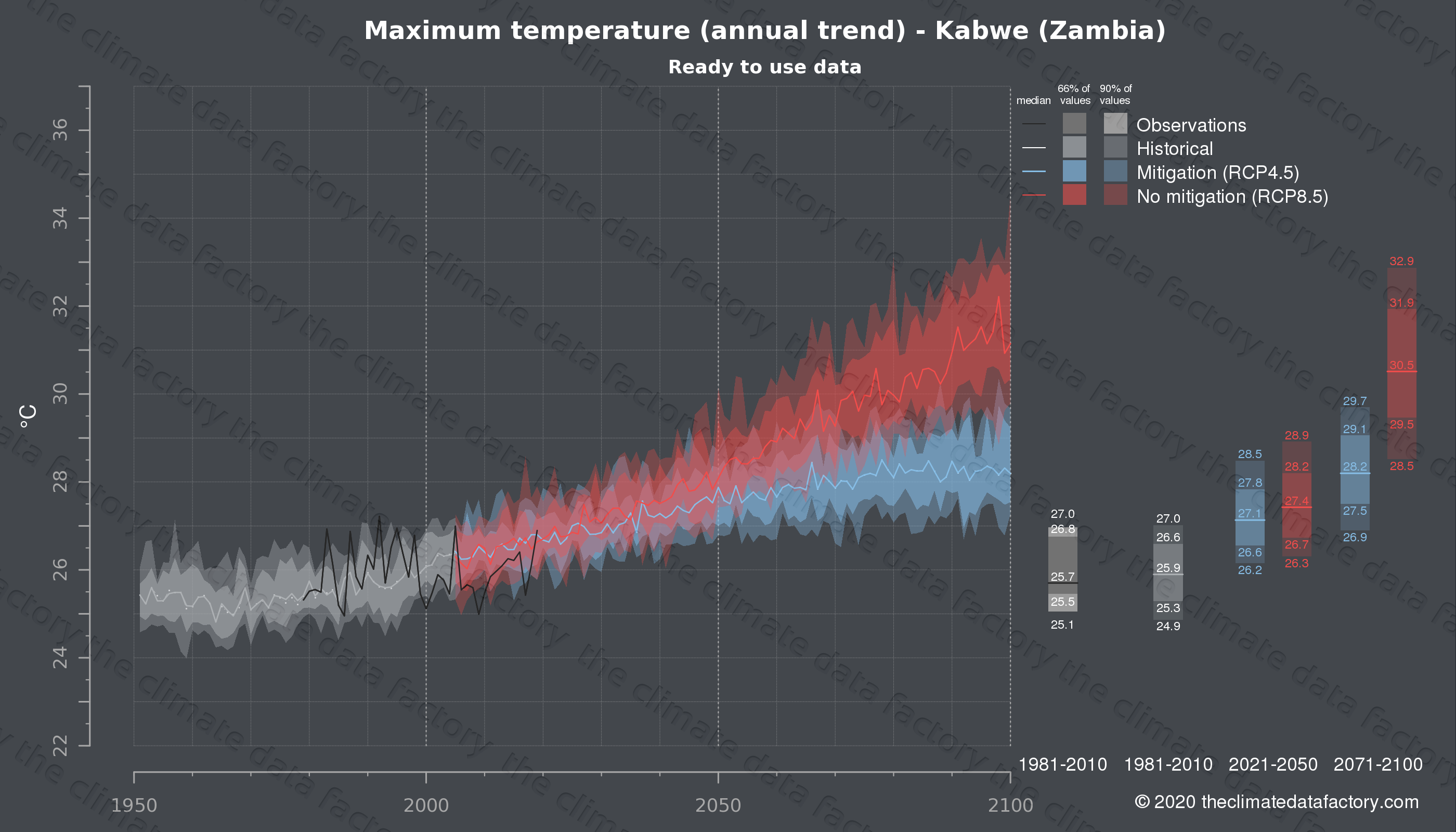Graphic of projected maximum temperature for Kabwe (Zambia) under two climate change mitigation policy scenarios (RCP4.5, RCP8.5). Represented climate data are processed (bias-adjusted and quality controlled) data from IPCC models. https://theclimatedatafactory.com
