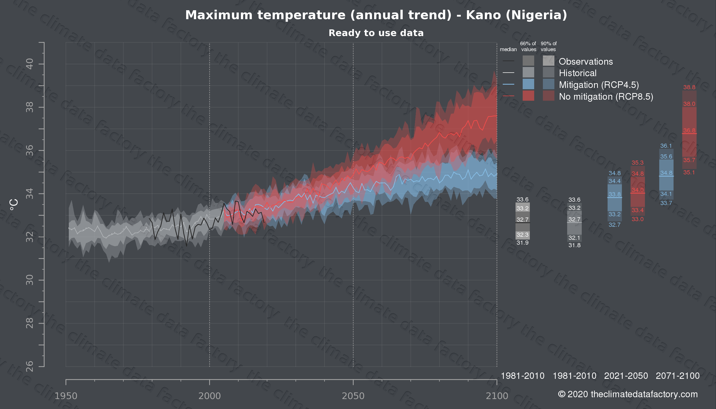 Graphic of projected maximum temperature for Kano (Nigeria) under two climate change mitigation policy scenarios (RCP4.5, RCP8.5). Represented climate data are processed (bias-adjusted and quality controlled) data from IPCC models. https://theclimatedatafactory.com
