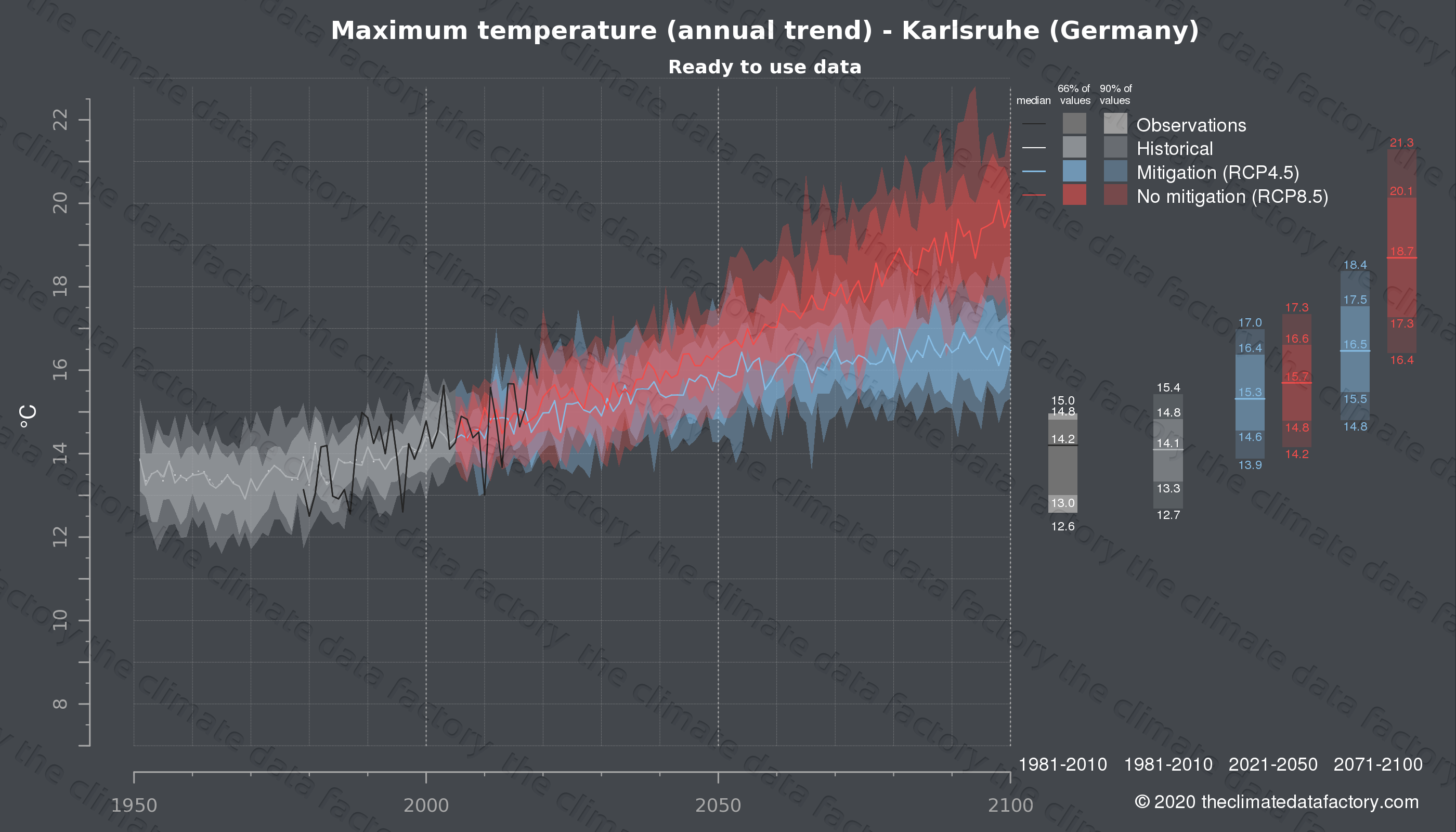 Graphic of projected maximum temperature for Karlsruhe (Germany) under two climate change mitigation policy scenarios (RCP4.5, RCP8.5). Represented climate data are processed (bias-adjusted and quality controlled) data from IPCC models. https://theclimatedatafactory.com