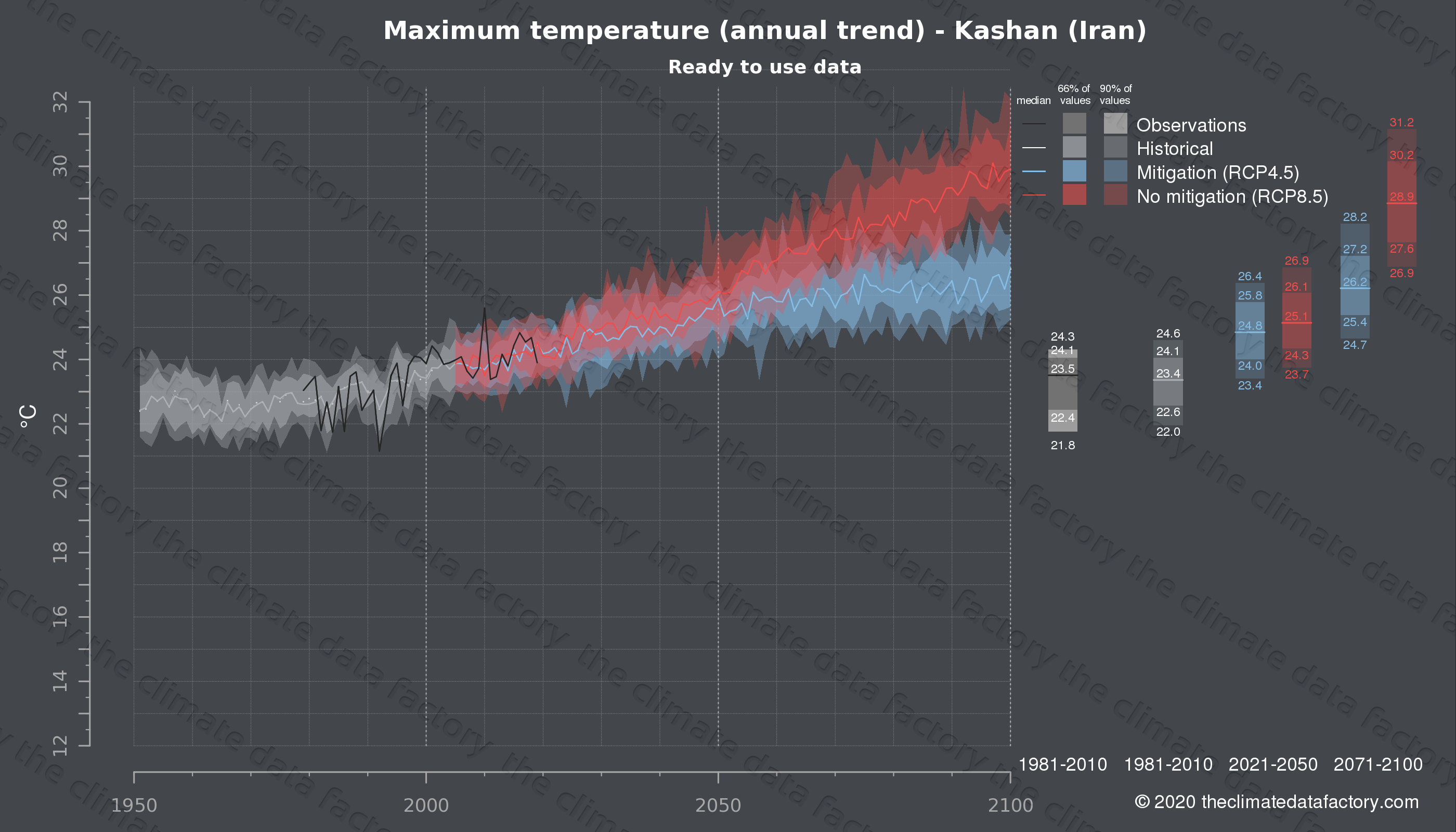 Graphic of projected maximum temperature for Kashan (Iran) under two climate change mitigation policy scenarios (RCP4.5, RCP8.5). Represented climate data are processed (bias-adjusted and quality controlled) data from IPCC models. https://theclimatedatafactory.com