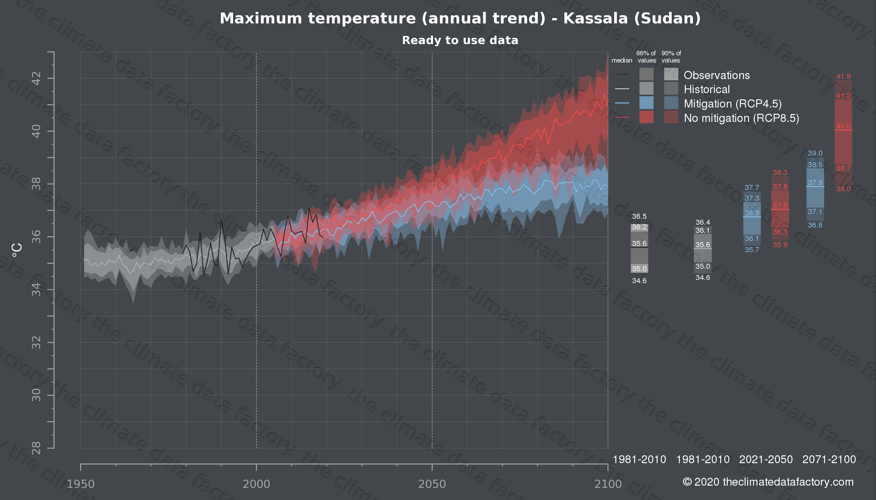 Graphic of projected maximum temperature for Kassala (Sudan) under two climate change mitigation policy scenarios (RCP4.5, RCP8.5). Represented climate data are processed (bias-adjusted and quality controlled) data from IPCC models. https://theclimatedatafactory.com