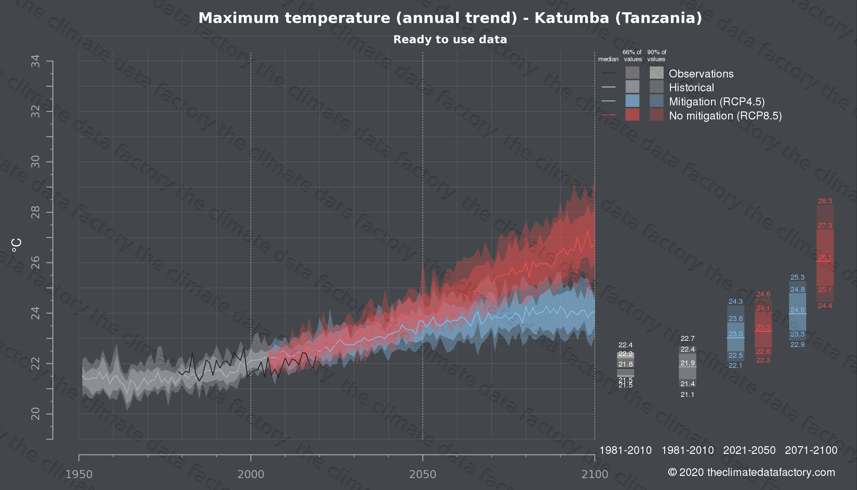 Graphic of projected maximum temperature for Katumba (Tanzania) under two climate change mitigation policy scenarios (RCP4.5, RCP8.5). Represented climate data are processed (bias-adjusted and quality controlled) data from IPCC models. https://theclimatedatafactory.com