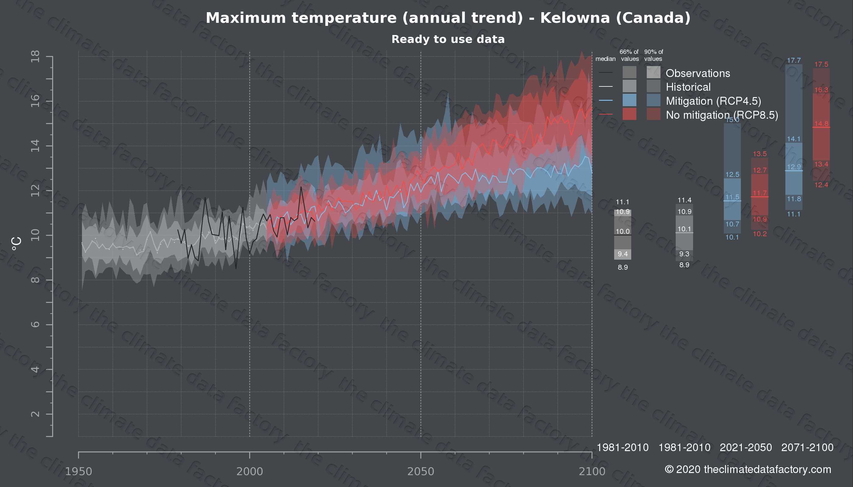 Graphic of projected maximum temperature for Kelowna (Canada) under two climate change mitigation policy scenarios (RCP4.5, RCP8.5). Represented climate data are processed (bias-adjusted and quality controlled) data from IPCC models. https://theclimatedatafactory.com