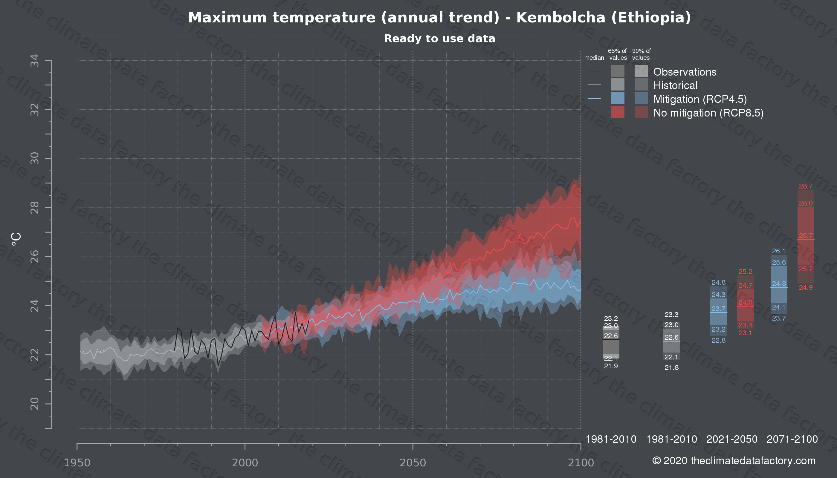 Graphic of projected maximum temperature for Kembolcha (Ethiopia) under two climate change mitigation policy scenarios (RCP4.5, RCP8.5). Represented climate data are processed (bias-adjusted and quality controlled) data from IPCC models. https://theclimatedatafactory.com