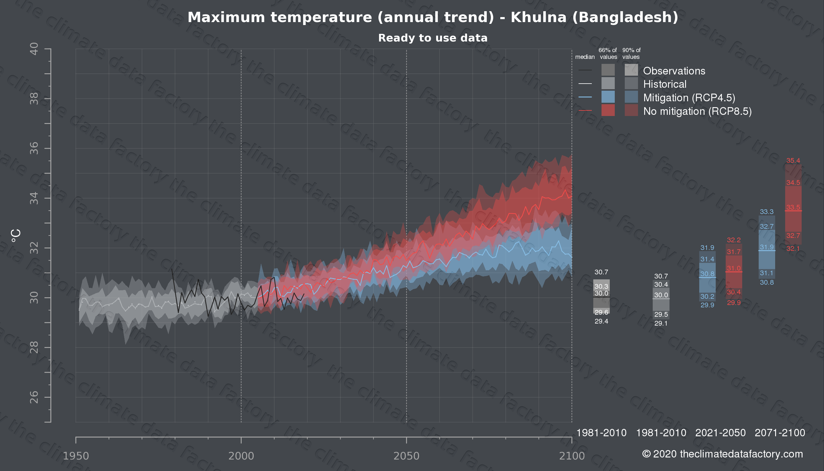 Graphic of projected maximum temperature for Khulna (Bangladesh) under two climate change mitigation policy scenarios (RCP4.5, RCP8.5). Represented climate data are processed (bias-adjusted and quality controlled) data from IPCC models. https://theclimatedatafactory.com