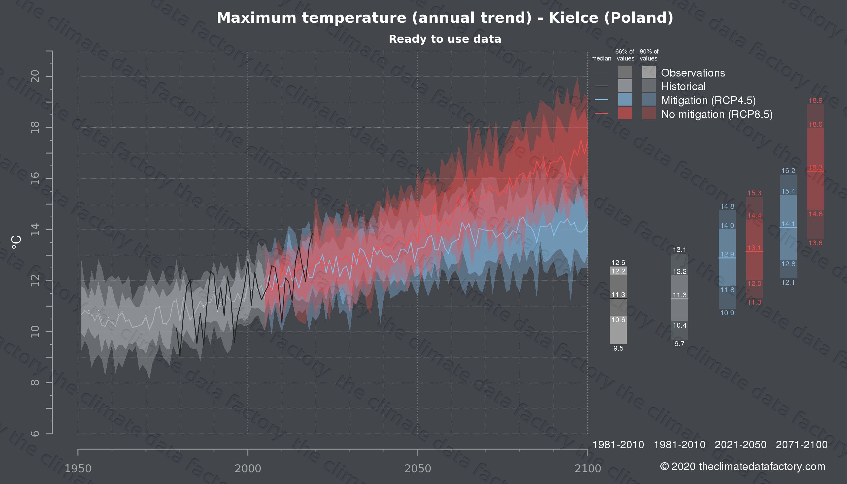 Graphic of projected maximum temperature for Kielce (Poland) under two climate change mitigation policy scenarios (RCP4.5, RCP8.5). Represented climate data are processed (bias-adjusted and quality controlled) data from IPCC models. https://theclimatedatafactory.com