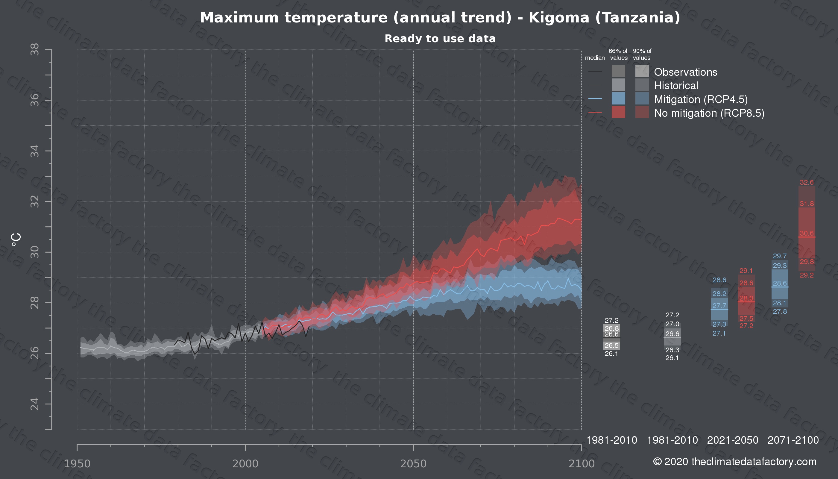 Graphic of projected maximum temperature for Kigoma (Tanzania) under two climate change mitigation policy scenarios (RCP4.5, RCP8.5). Represented climate data are processed (bias-adjusted and quality controlled) data from IPCC models. https://theclimatedatafactory.com