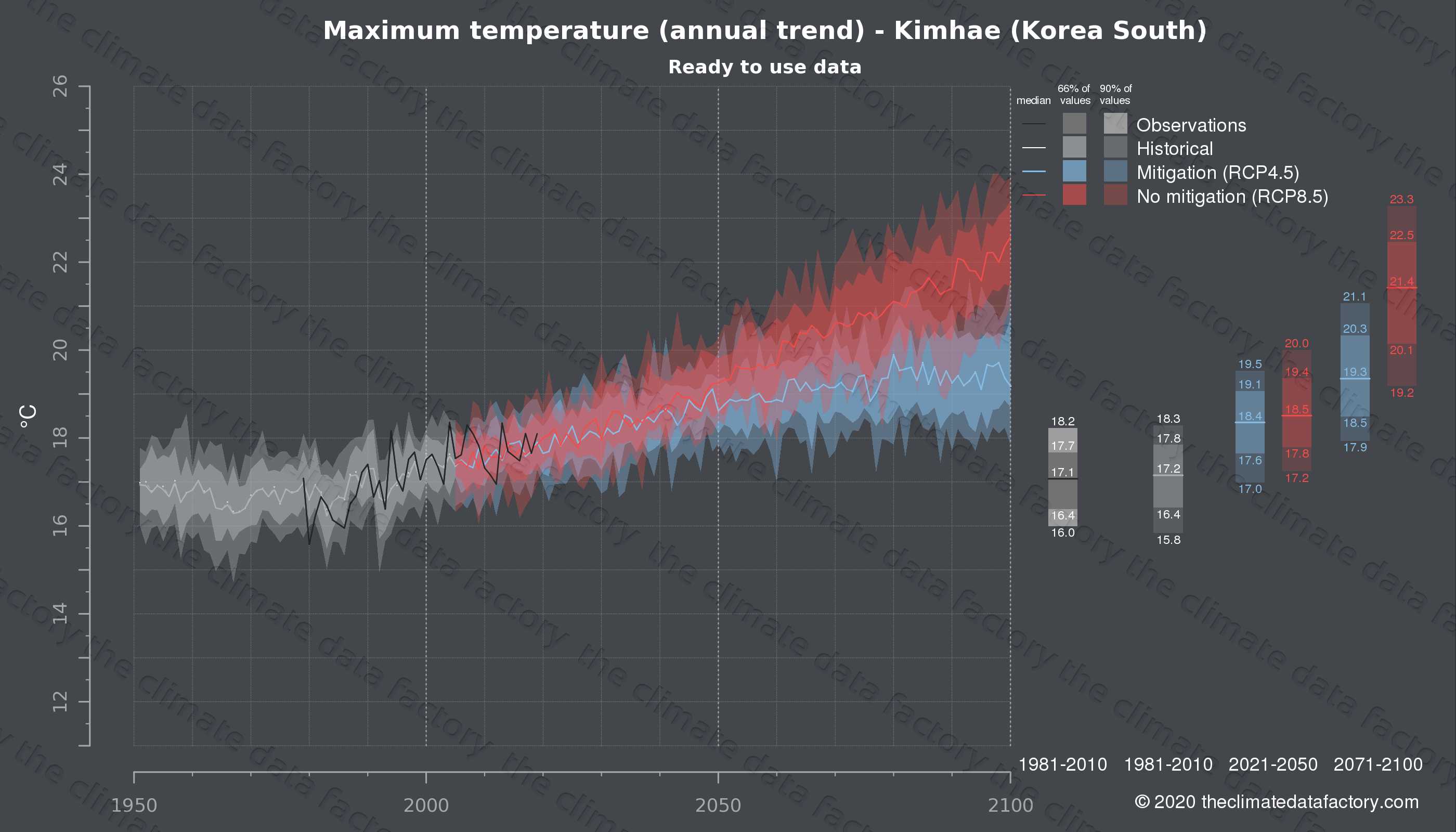 Graphic of projected maximum temperature for Kimhae (South Korea) under two climate change mitigation policy scenarios (RCP4.5, RCP8.5). Represented climate data are processed (bias-adjusted and quality controlled) data from IPCC models. https://theclimatedatafactory.com