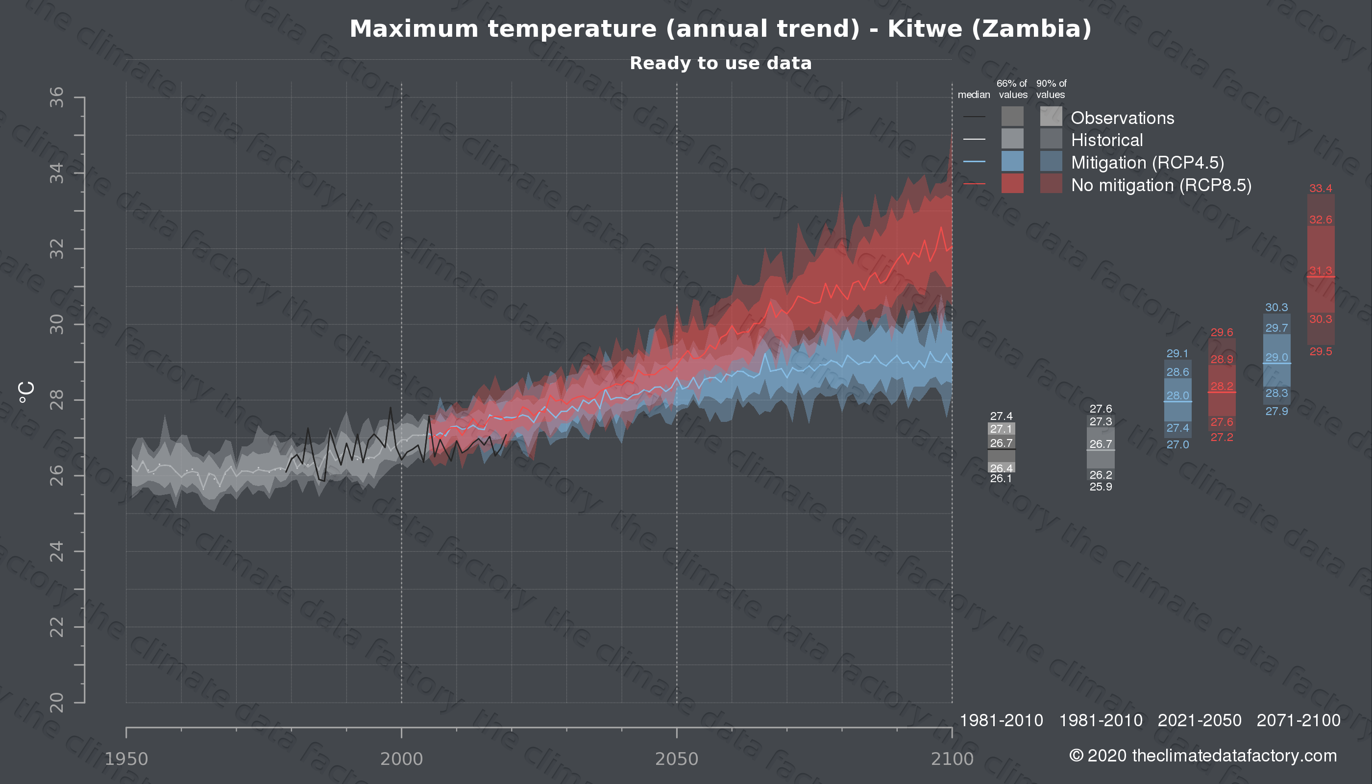 Graphic of projected maximum temperature for Kitwe (Zambia) under two climate change mitigation policy scenarios (RCP4.5, RCP8.5). Represented climate data are processed (bias-adjusted and quality controlled) data from IPCC models. https://theclimatedatafactory.com