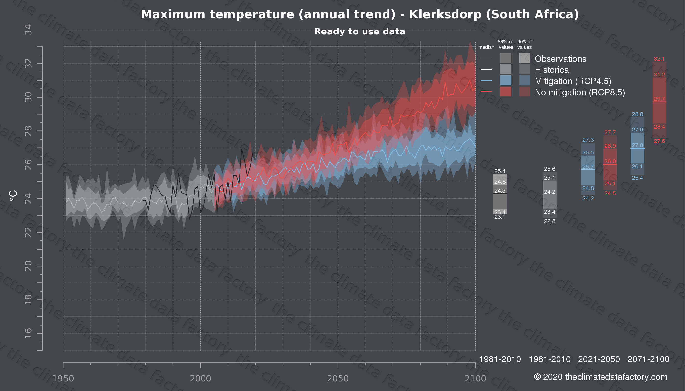 Graphic of projected maximum temperature for Klerksdorp (South Africa) under two climate change mitigation policy scenarios (RCP4.5, RCP8.5). Represented climate data are processed (bias-adjusted and quality controlled) data from IPCC models. https://theclimatedatafactory.com