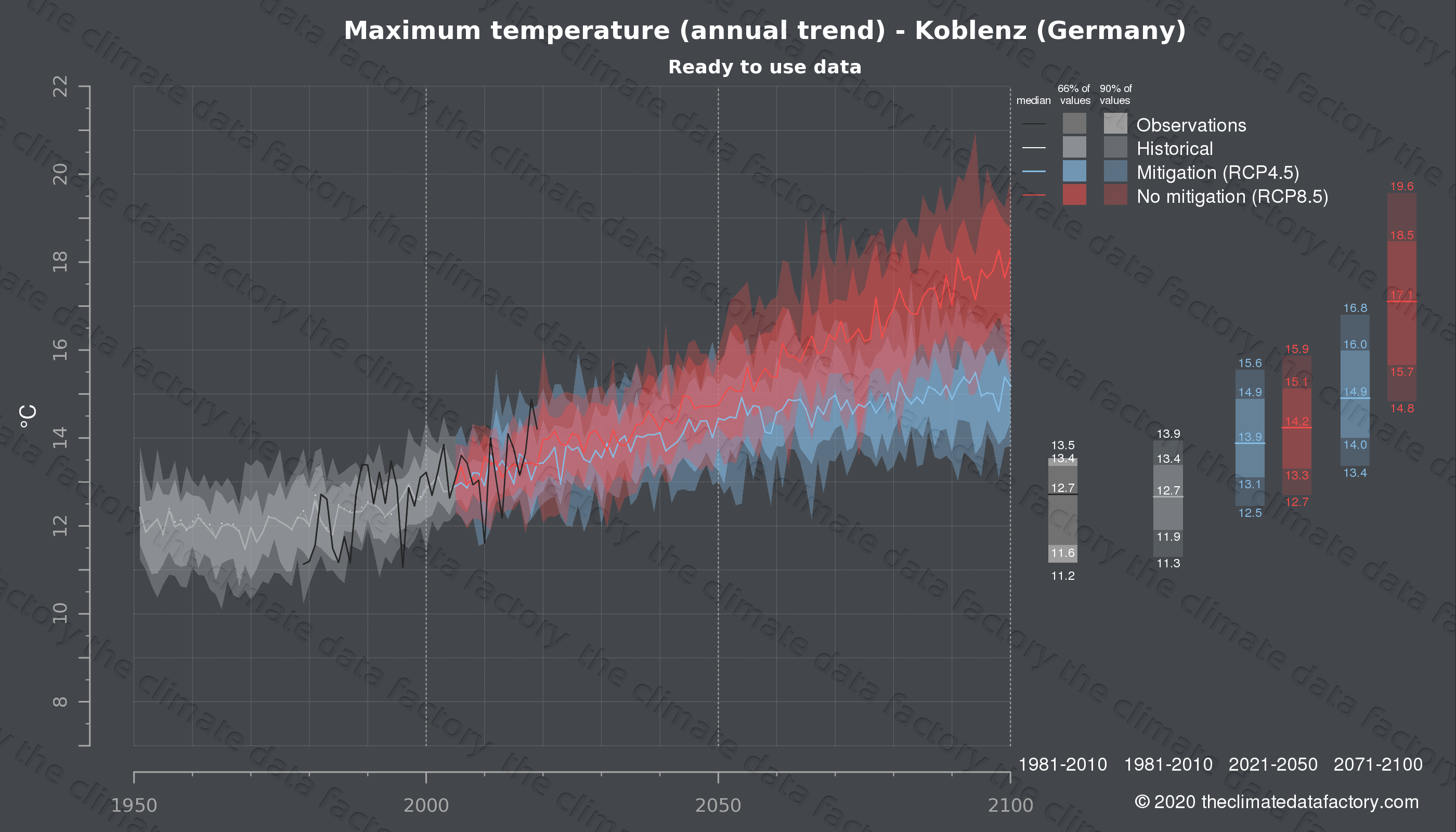 Graphic of projected maximum temperature for Koblenz (Germany) under two climate change mitigation policy scenarios (RCP4.5, RCP8.5). Represented climate data are processed (bias-adjusted and quality controlled) data from IPCC models. https://theclimatedatafactory.com