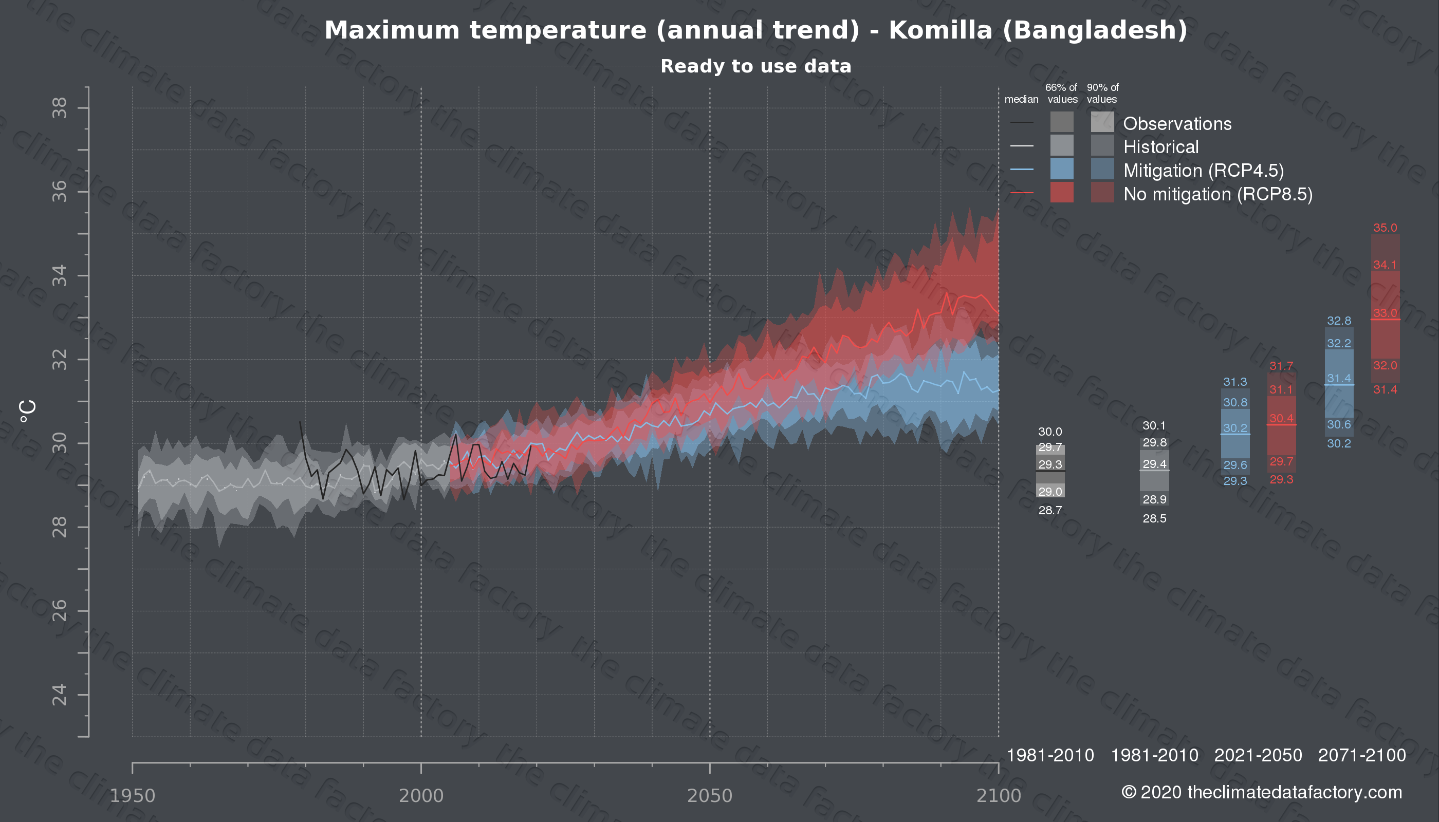 Graphic of projected maximum temperature for Komilla (Bangladesh) under two climate change mitigation policy scenarios (RCP4.5, RCP8.5). Represented climate data are processed (bias-adjusted and quality controlled) data from IPCC models. https://theclimatedatafactory.com