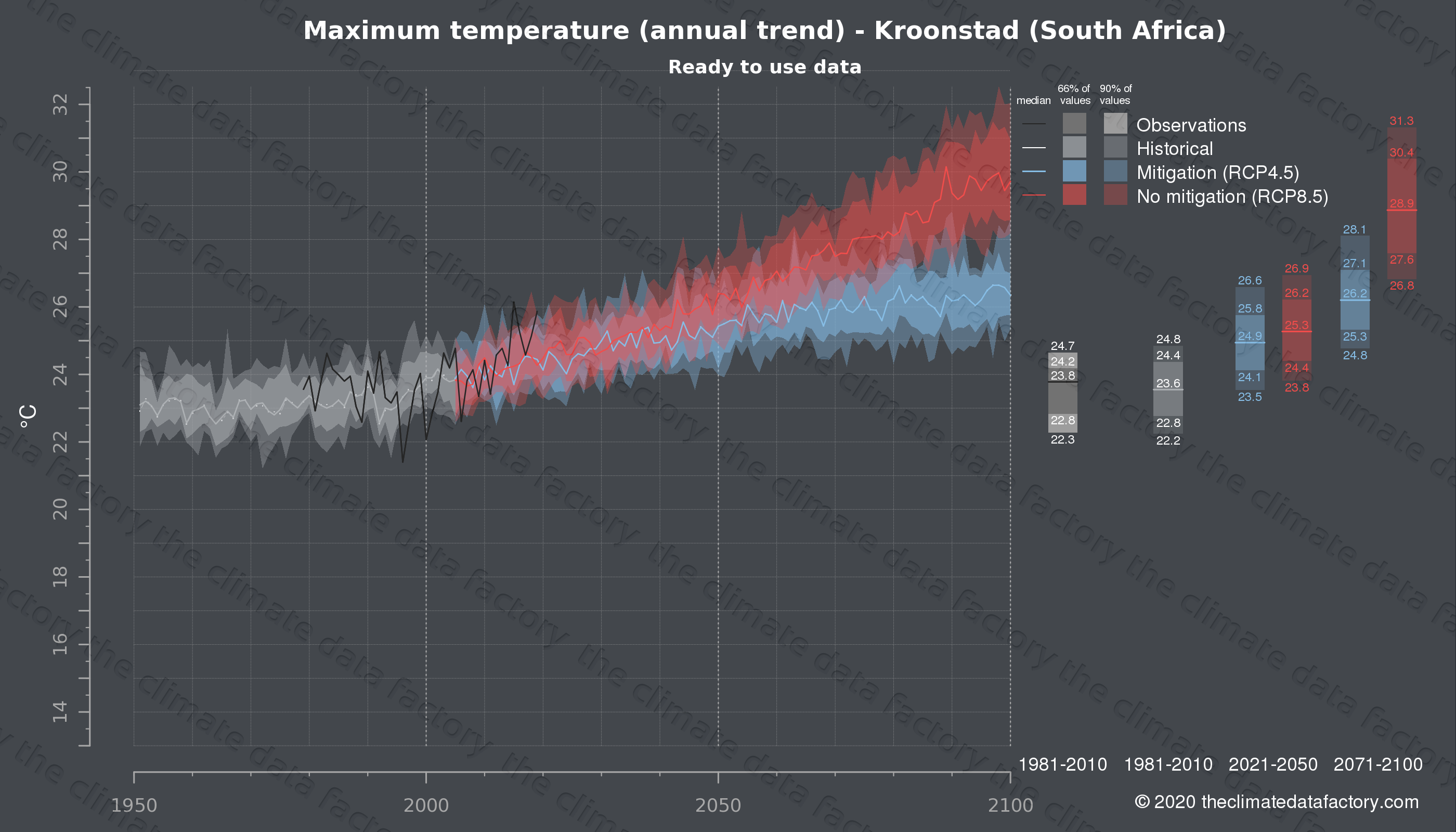 Graphic of projected maximum temperature for Kroonstad (South Africa) under two climate change mitigation policy scenarios (RCP4.5, RCP8.5). Represented climate data are processed (bias-adjusted and quality controlled) data from IPCC models. https://theclimatedatafactory.com