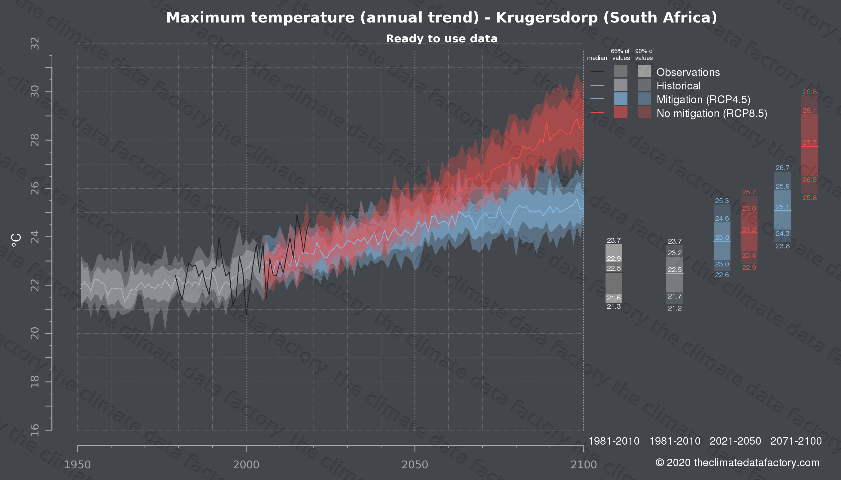 Graphic of projected maximum temperature for Krugersdorp (South Africa) under two climate change mitigation policy scenarios (RCP4.5, RCP8.5). Represented climate data are processed (bias-adjusted and quality controlled) data from IPCC models. https://theclimatedatafactory.com