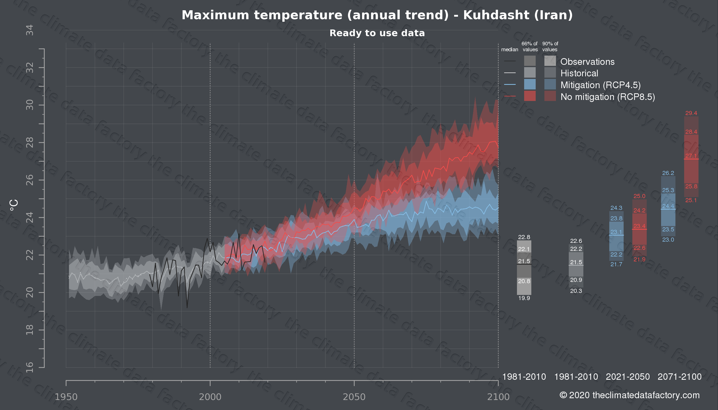 Graphic of projected maximum temperature for Kuhdasht (Iran) under two climate change mitigation policy scenarios (RCP4.5, RCP8.5). Represented climate data are processed (bias-adjusted and quality controlled) data from IPCC models. https://theclimatedatafactory.com