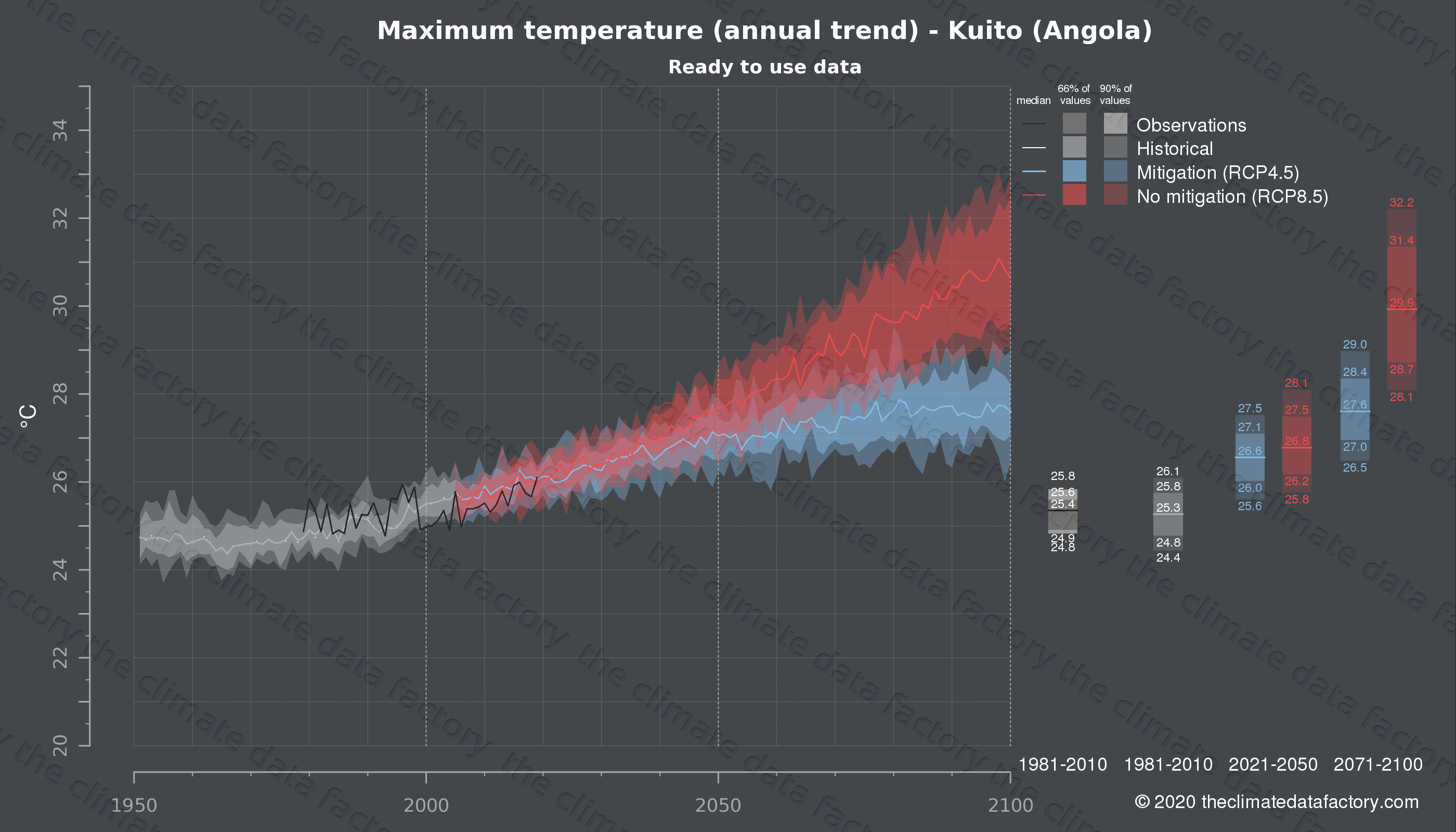 Graphic of projected maximum temperature for Kuito (Angola) under two climate change mitigation policy scenarios (RCP4.5, RCP8.5). Represented climate data are processed (bias-adjusted and quality controlled) data from IPCC models. https://theclimatedatafactory.com