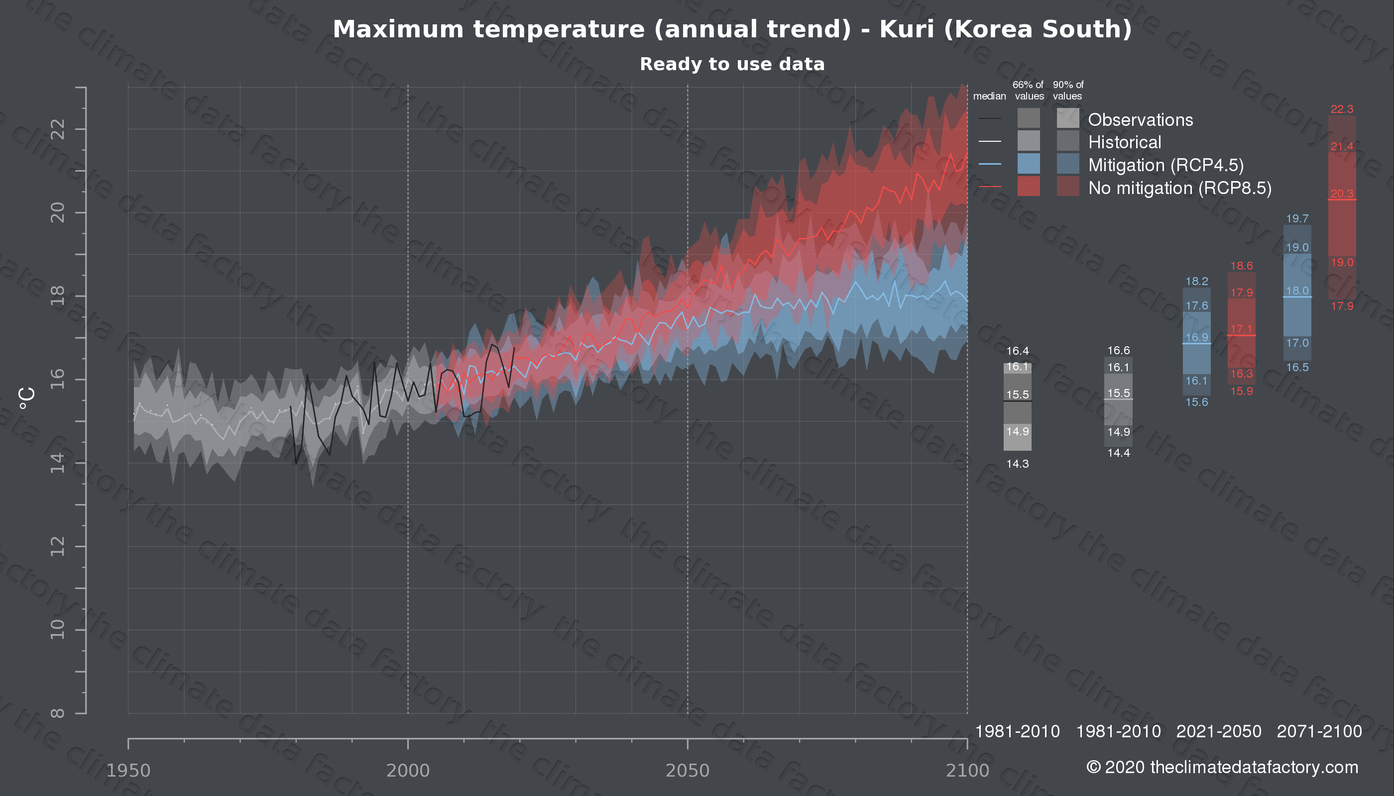 Graphic of projected maximum temperature for Kuri (South Korea) under two climate change mitigation policy scenarios (RCP4.5, RCP8.5). Represented climate data are processed (bias-adjusted and quality controlled) data from IPCC models. https://theclimatedatafactory.com