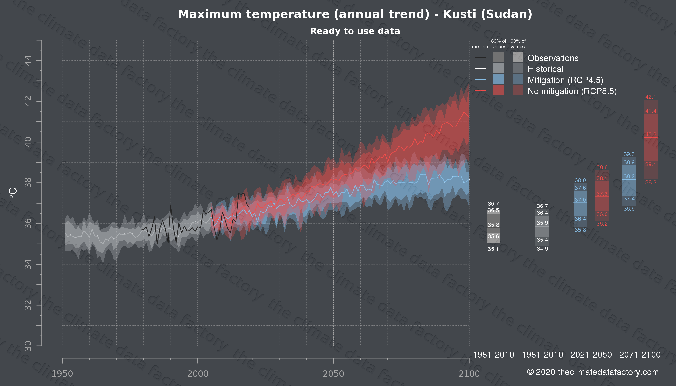 Graphic of projected maximum temperature for Kusti (Sudan) under two climate change mitigation policy scenarios (RCP4.5, RCP8.5). Represented climate data are processed (bias-adjusted and quality controlled) data from IPCC models. https://theclimatedatafactory.com