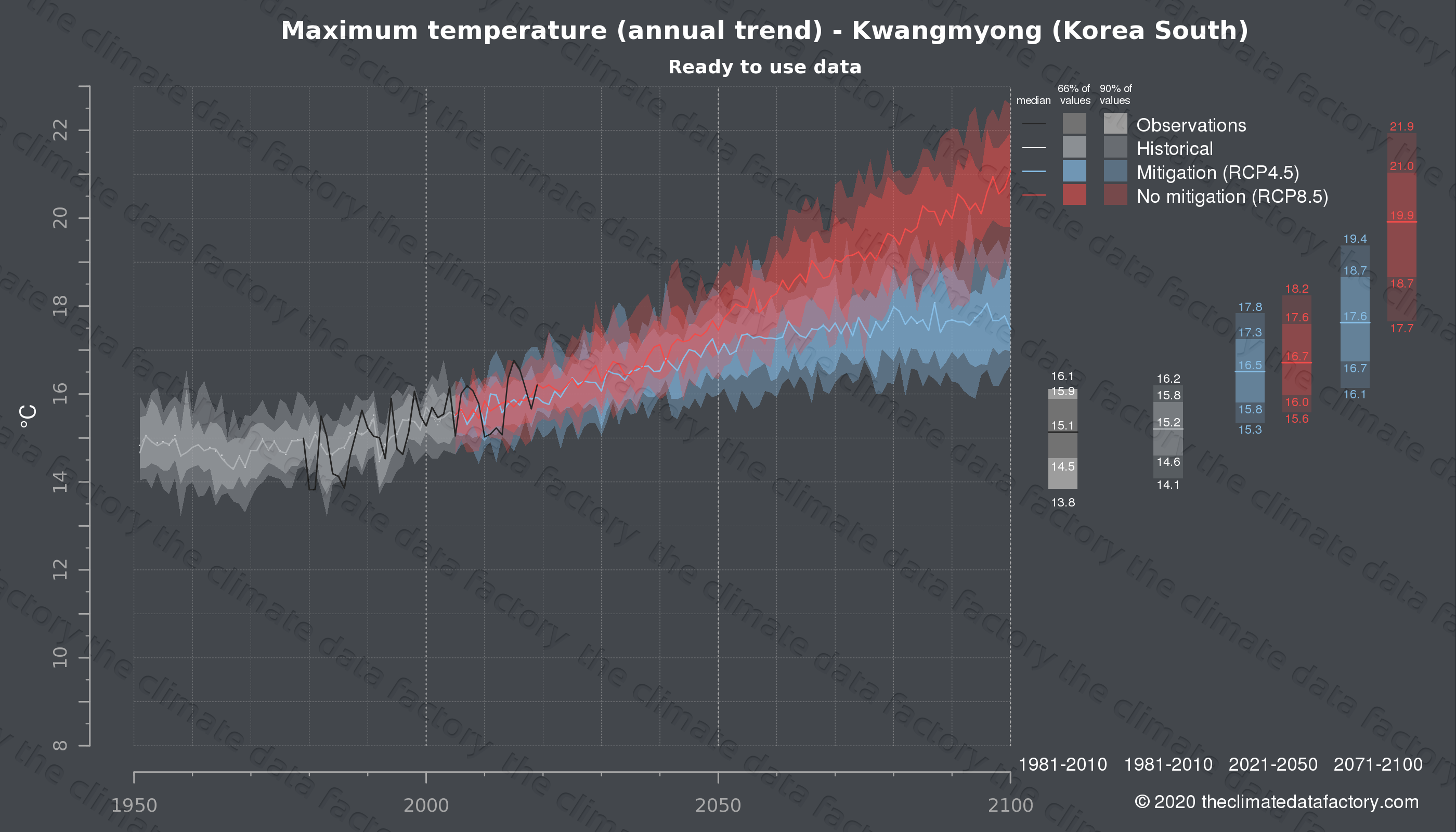 Graphic of projected maximum temperature for Kwangmyong (South Korea) under two climate change mitigation policy scenarios (RCP4.5, RCP8.5). Represented climate data are processed (bias-adjusted and quality controlled) data from IPCC models. https://theclimatedatafactory.com