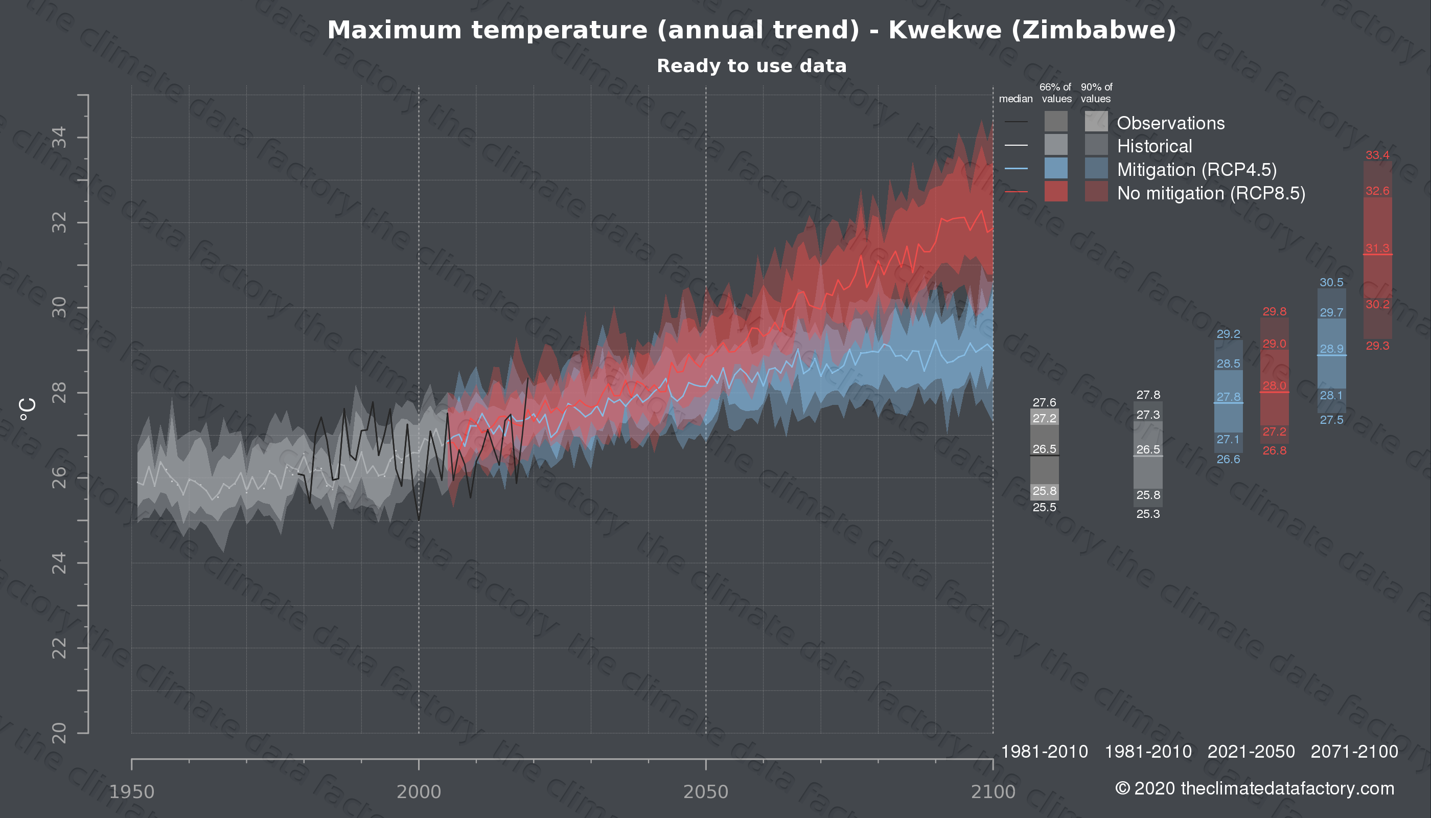 Graphic of projected maximum temperature for Kwekwe (Zimbabwe) under two climate change mitigation policy scenarios (RCP4.5, RCP8.5). Represented climate data are processed (bias-adjusted and quality controlled) data from IPCC models. https://theclimatedatafactory.com