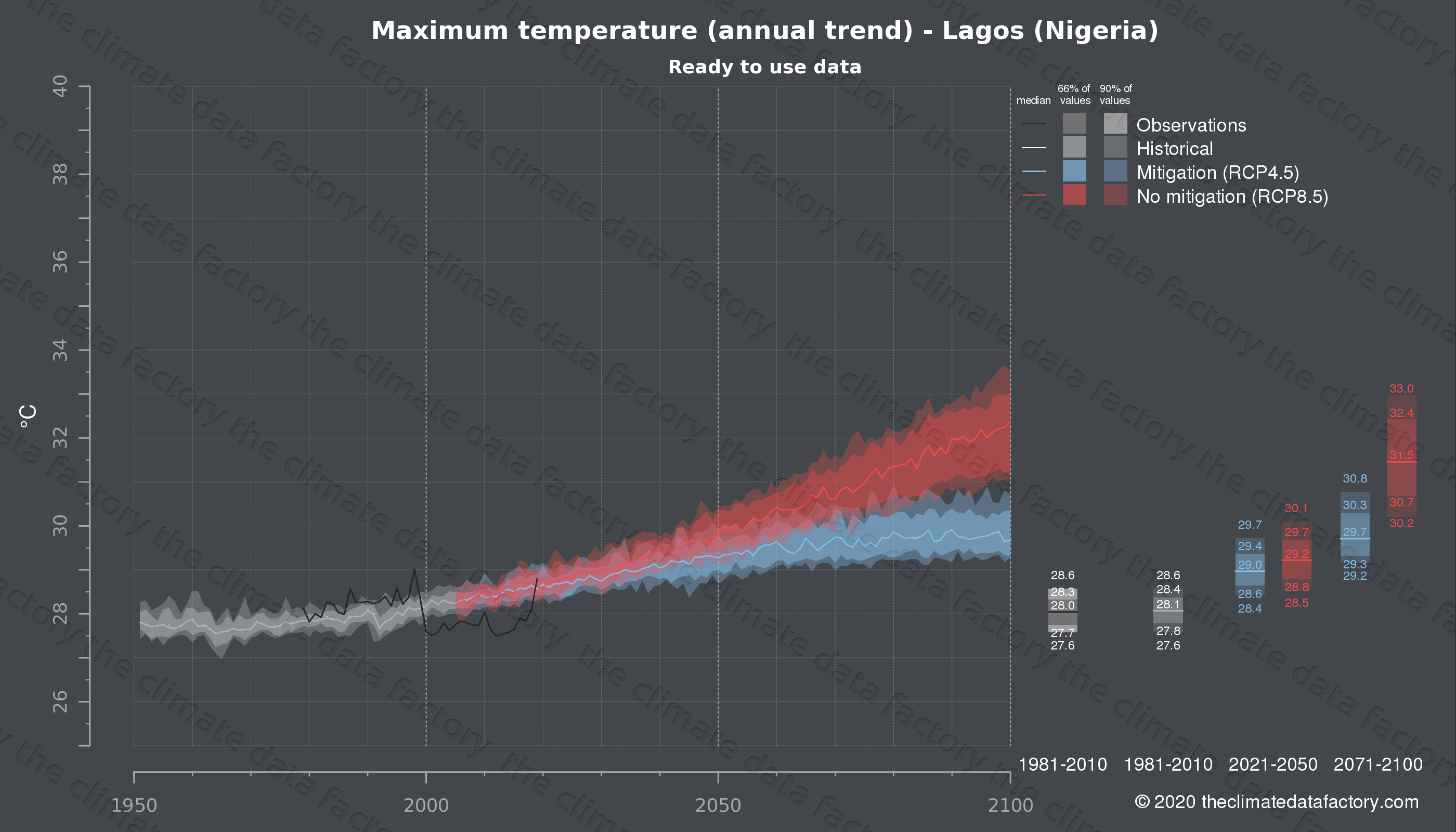 Graphic of projected maximum temperature for Lagos (Nigeria) under two climate change mitigation policy scenarios (RCP4.5, RCP8.5). Represented climate data are processed (bias-adjusted and quality controlled) data from IPCC models. https://theclimatedatafactory.com