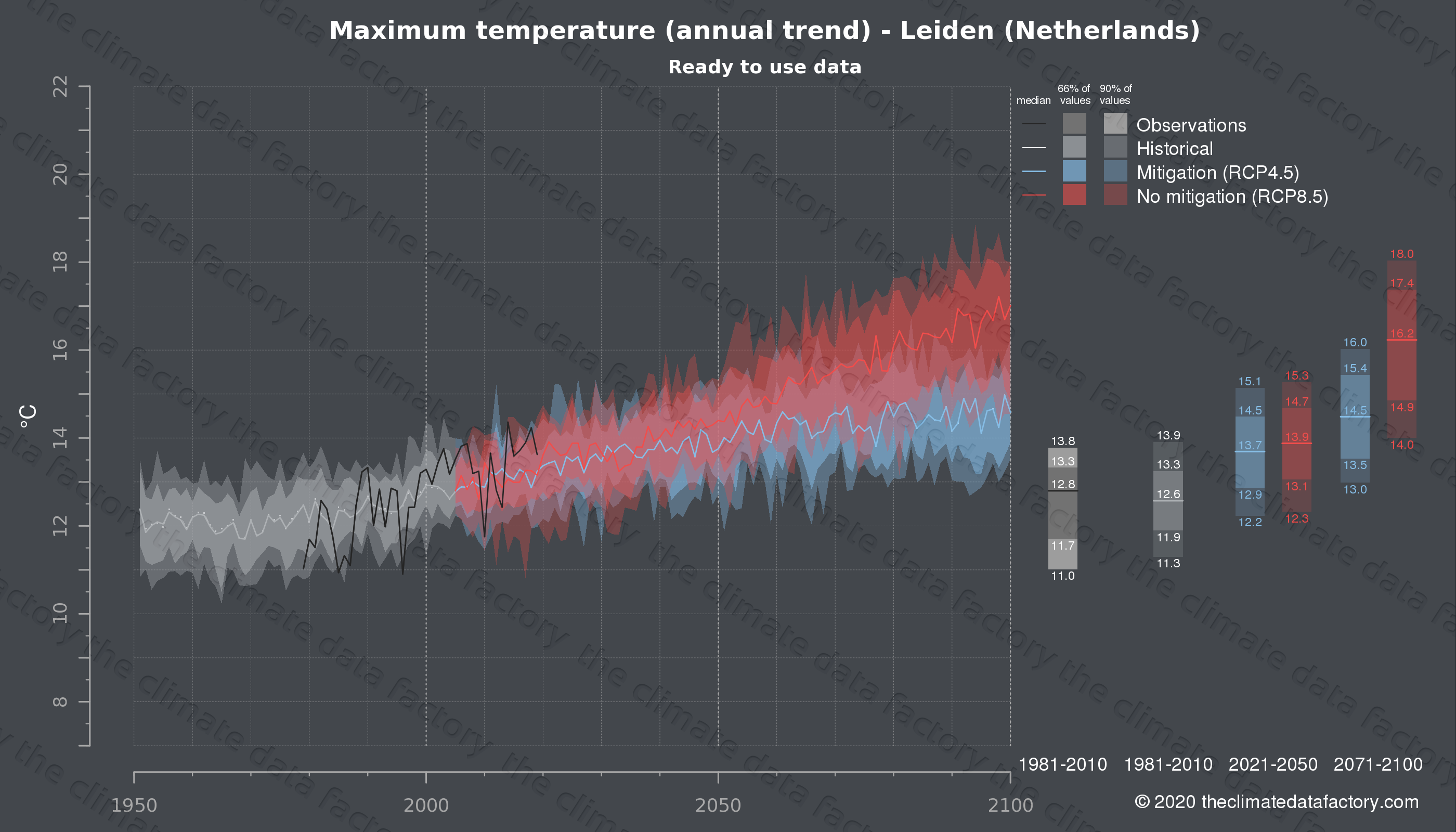 Graphic of projected maximum temperature for Leiden (Netherlands) under two climate change mitigation policy scenarios (RCP4.5, RCP8.5). Represented climate data are processed (bias-adjusted and quality controlled) data from IPCC models. https://theclimatedatafactory.com