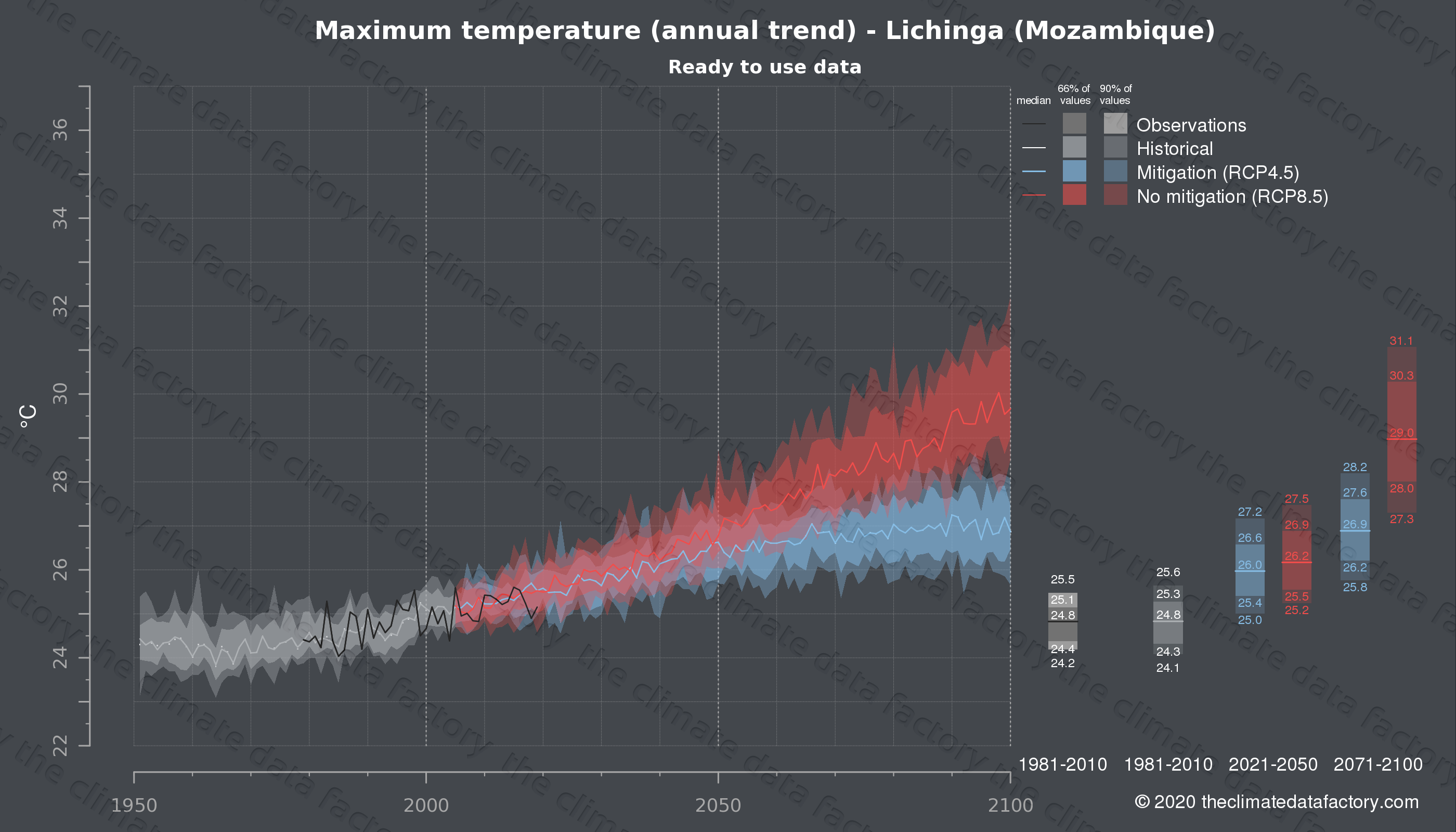 Graphic of projected maximum temperature for Lichinga (Mozambique) under two climate change mitigation policy scenarios (RCP4.5, RCP8.5). Represented climate data are processed (bias-adjusted and quality controlled) data from IPCC models. https://theclimatedatafactory.com