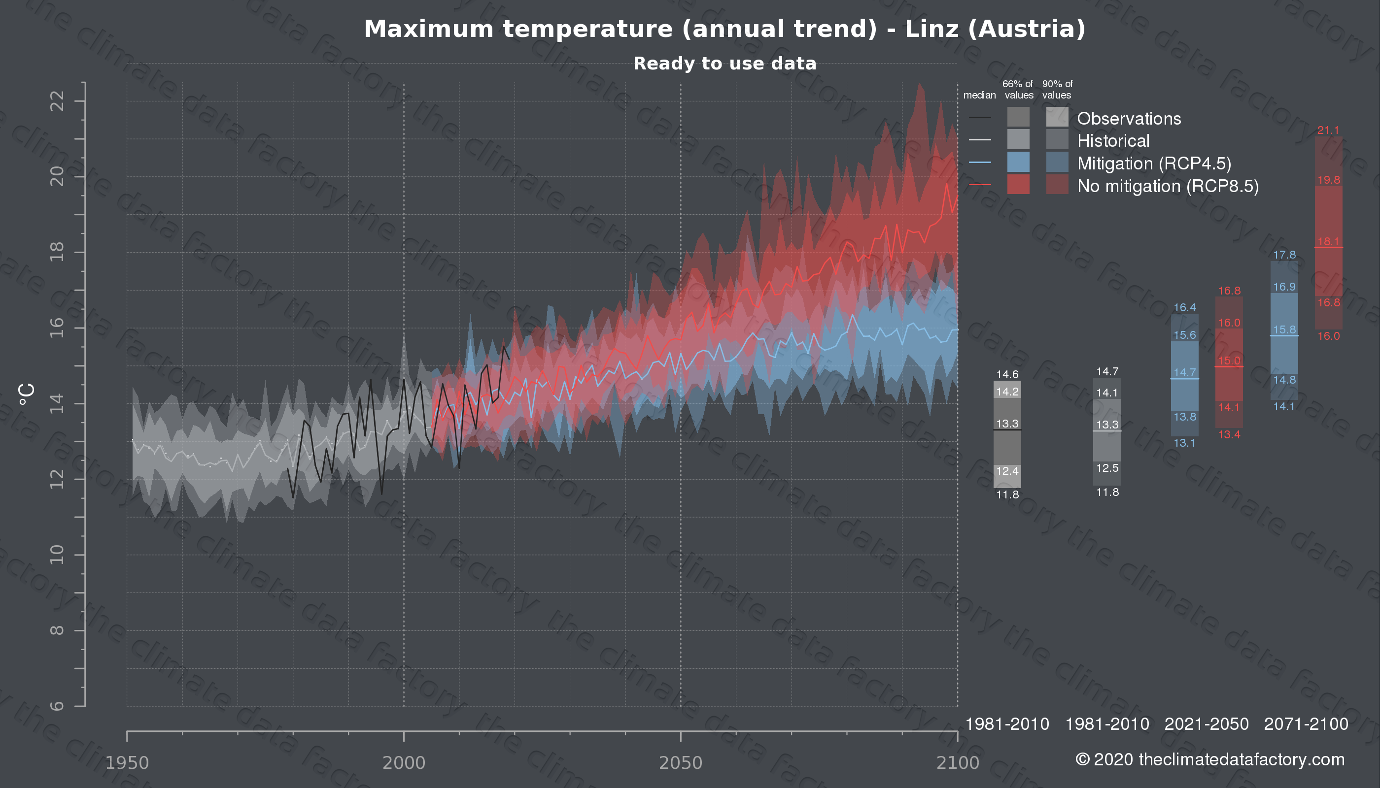 Graphic of projected maximum temperature for Linz (Austria) under two climate change mitigation policy scenarios (RCP4.5, RCP8.5). Represented climate data are processed (bias-adjusted and quality controlled) data from IPCC models. https://theclimatedatafactory.com