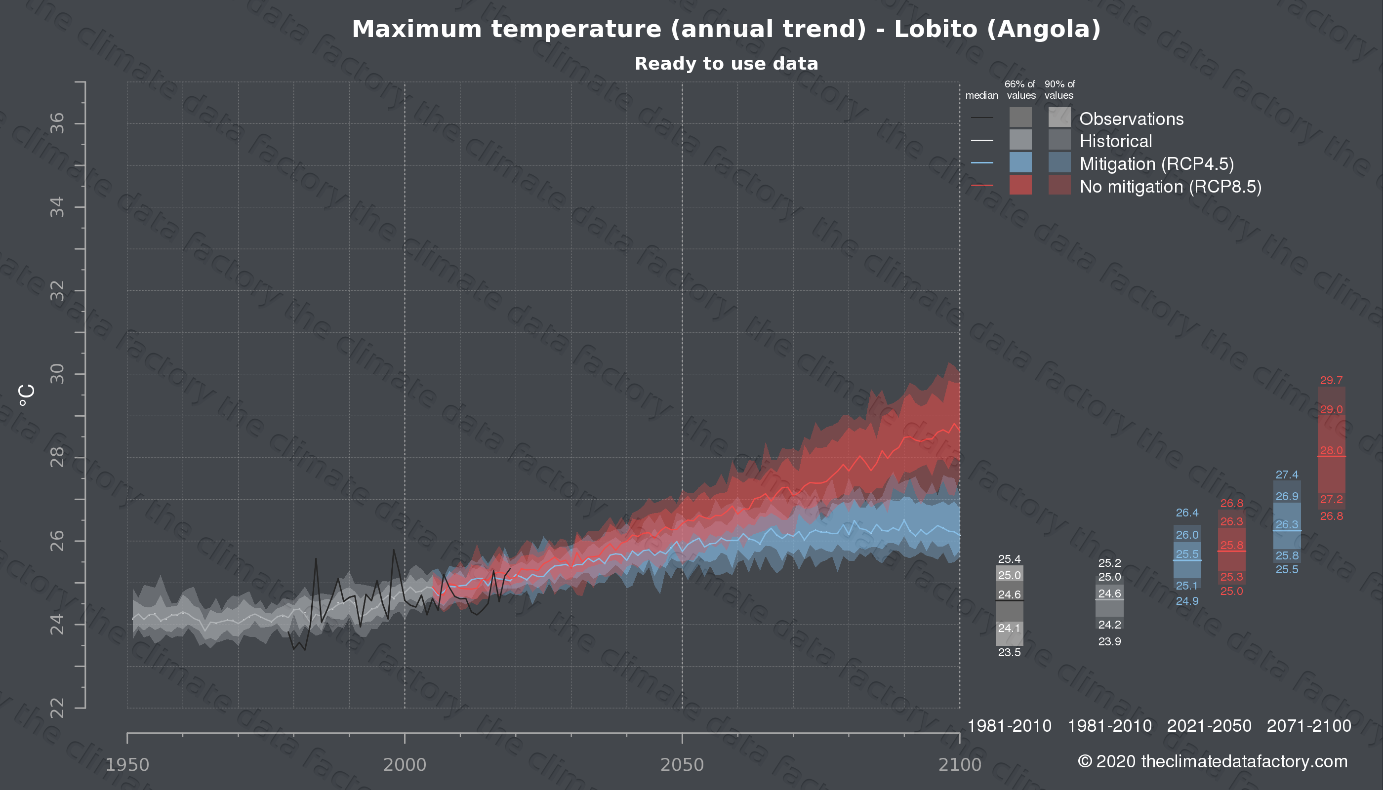 Graphic of projected maximum temperature for Lobito (Angola) under two climate change mitigation policy scenarios (RCP4.5, RCP8.5). Represented climate data are processed (bias-adjusted and quality controlled) data from IPCC models. https://theclimatedatafactory.com