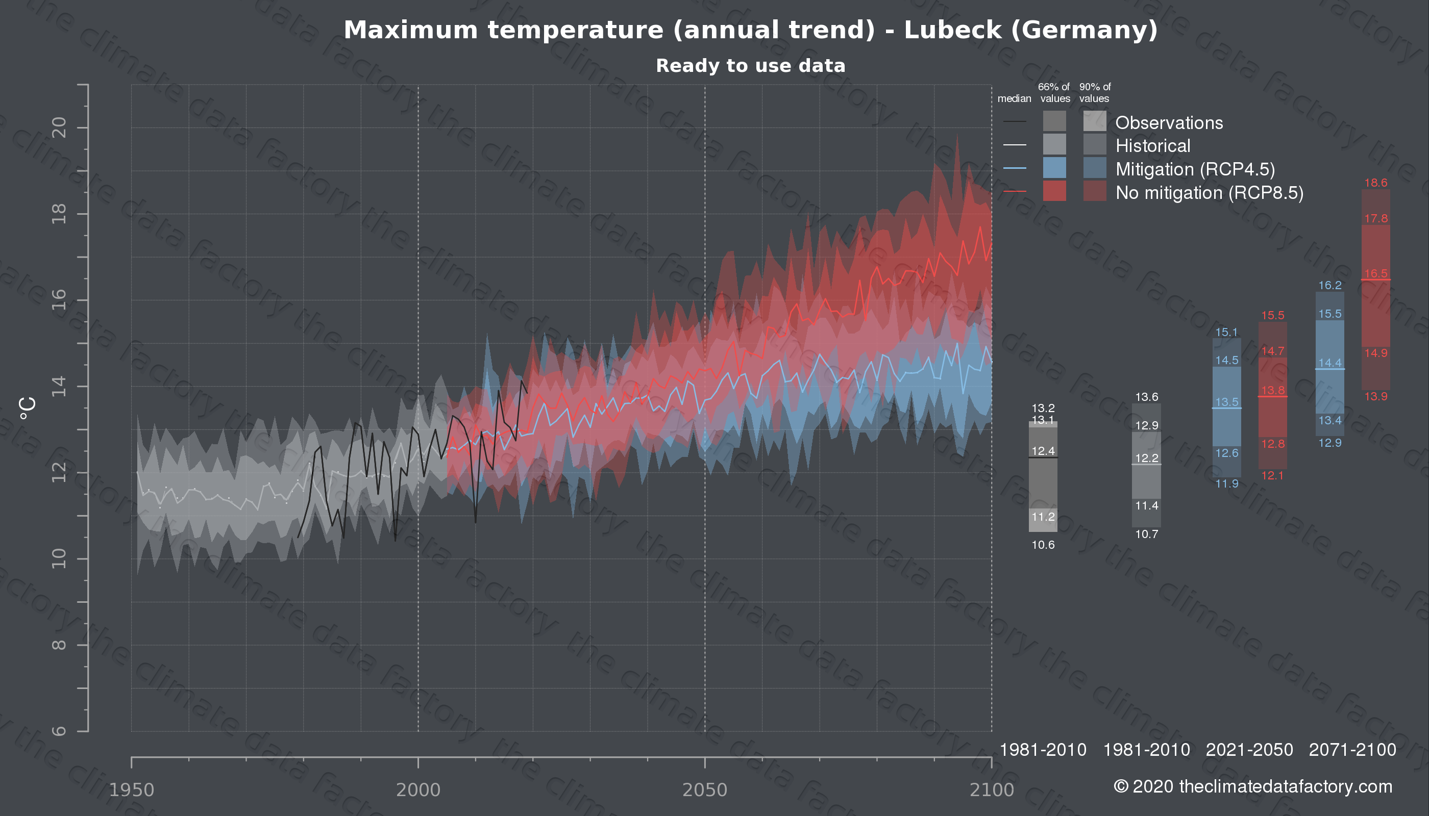 Graphic of projected maximum temperature for Lubeck (Germany) under two climate change mitigation policy scenarios (RCP4.5, RCP8.5). Represented climate data are processed (bias-adjusted and quality controlled) data from IPCC models. https://theclimatedatafactory.com