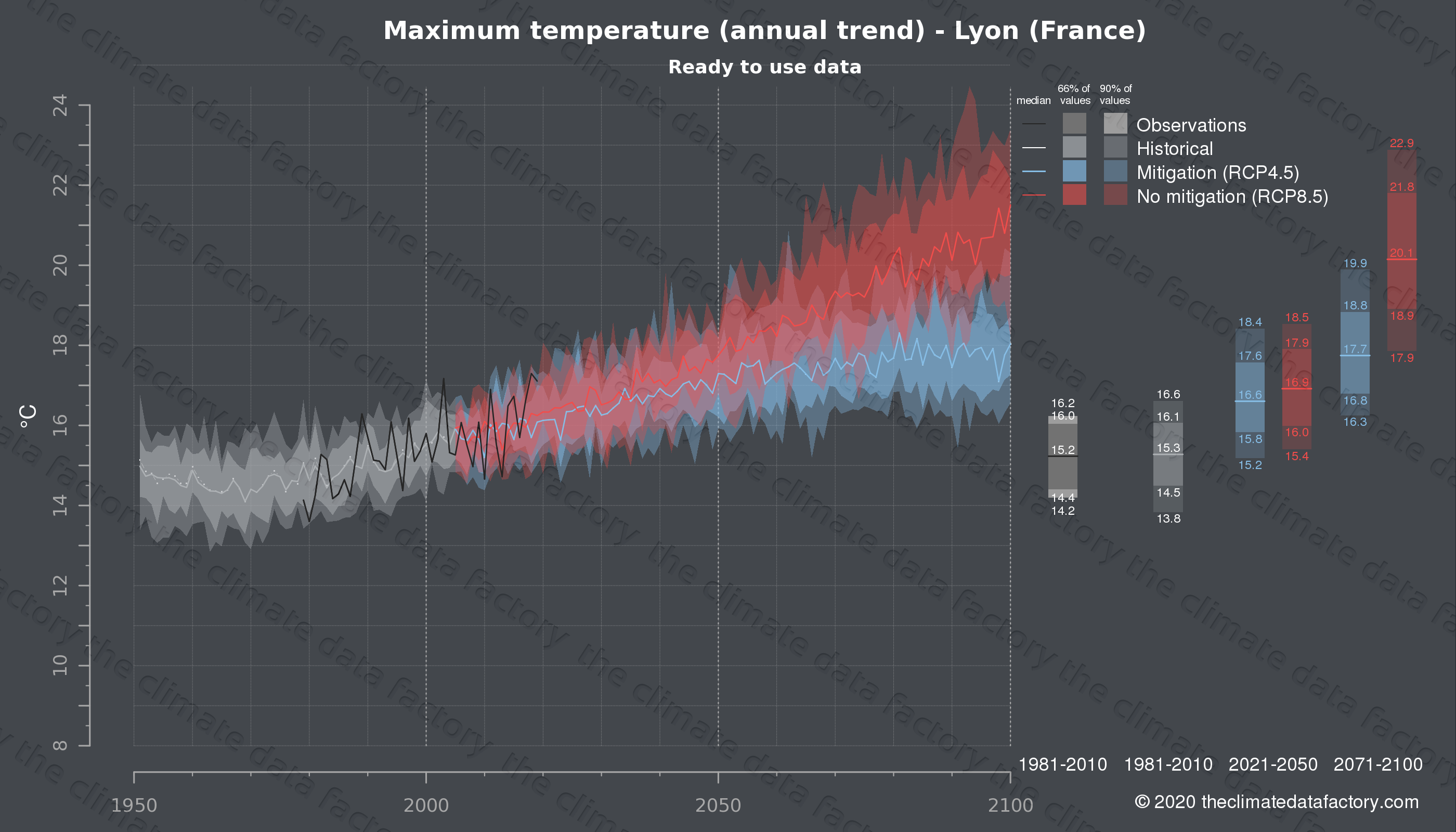 Graphic of projected maximum temperature for Lyon (France) under two climate change mitigation policy scenarios (RCP4.5, RCP8.5). Represented climate data are processed (bias-adjusted and quality controlled) data from IPCC models. https://theclimatedatafactory.com