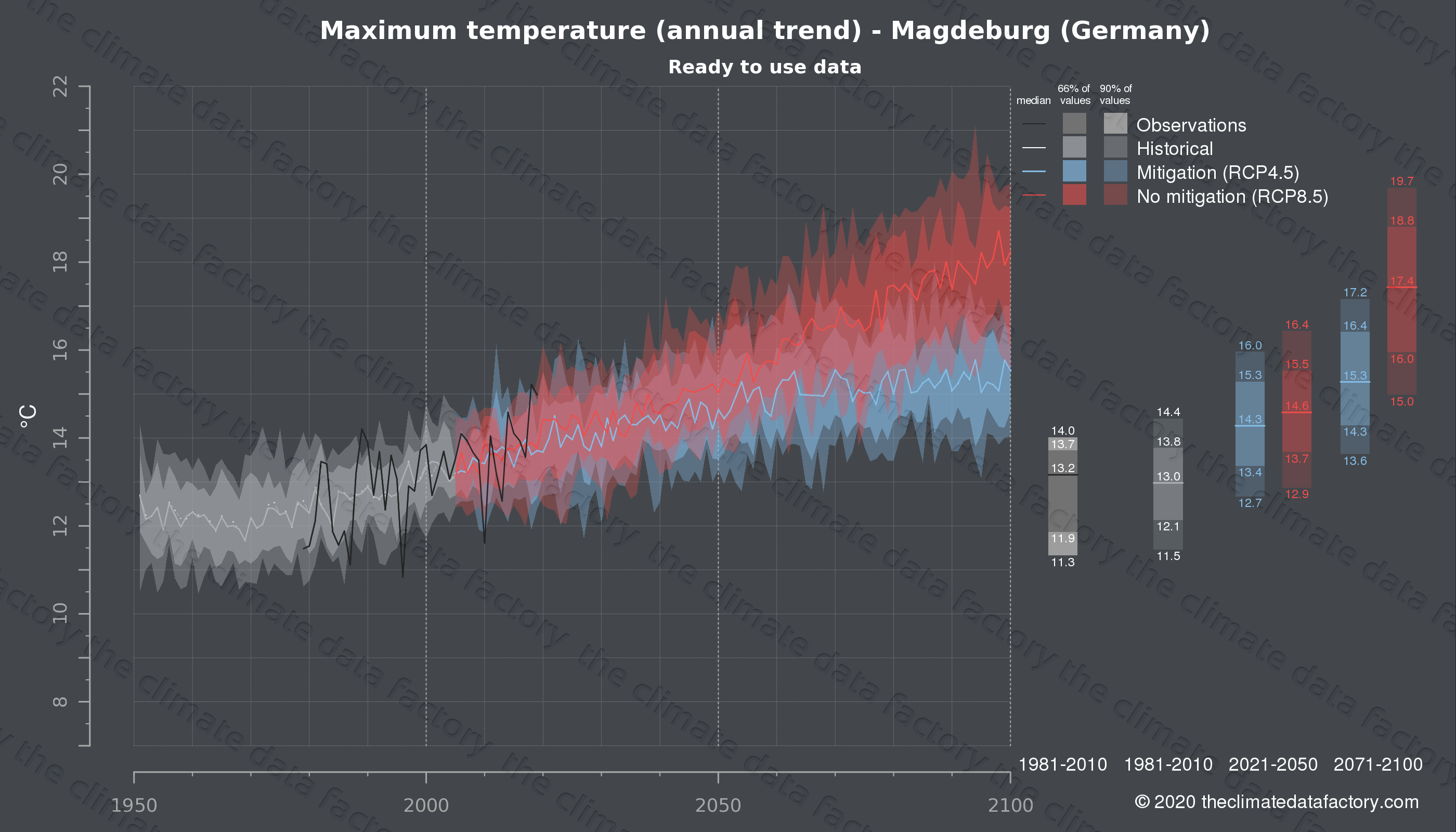 Graphic of projected maximum temperature for Magdeburg (Germany) under two climate change mitigation policy scenarios (RCP4.5, RCP8.5). Represented climate data are processed (bias-adjusted and quality controlled) data from IPCC models. https://theclimatedatafactory.com