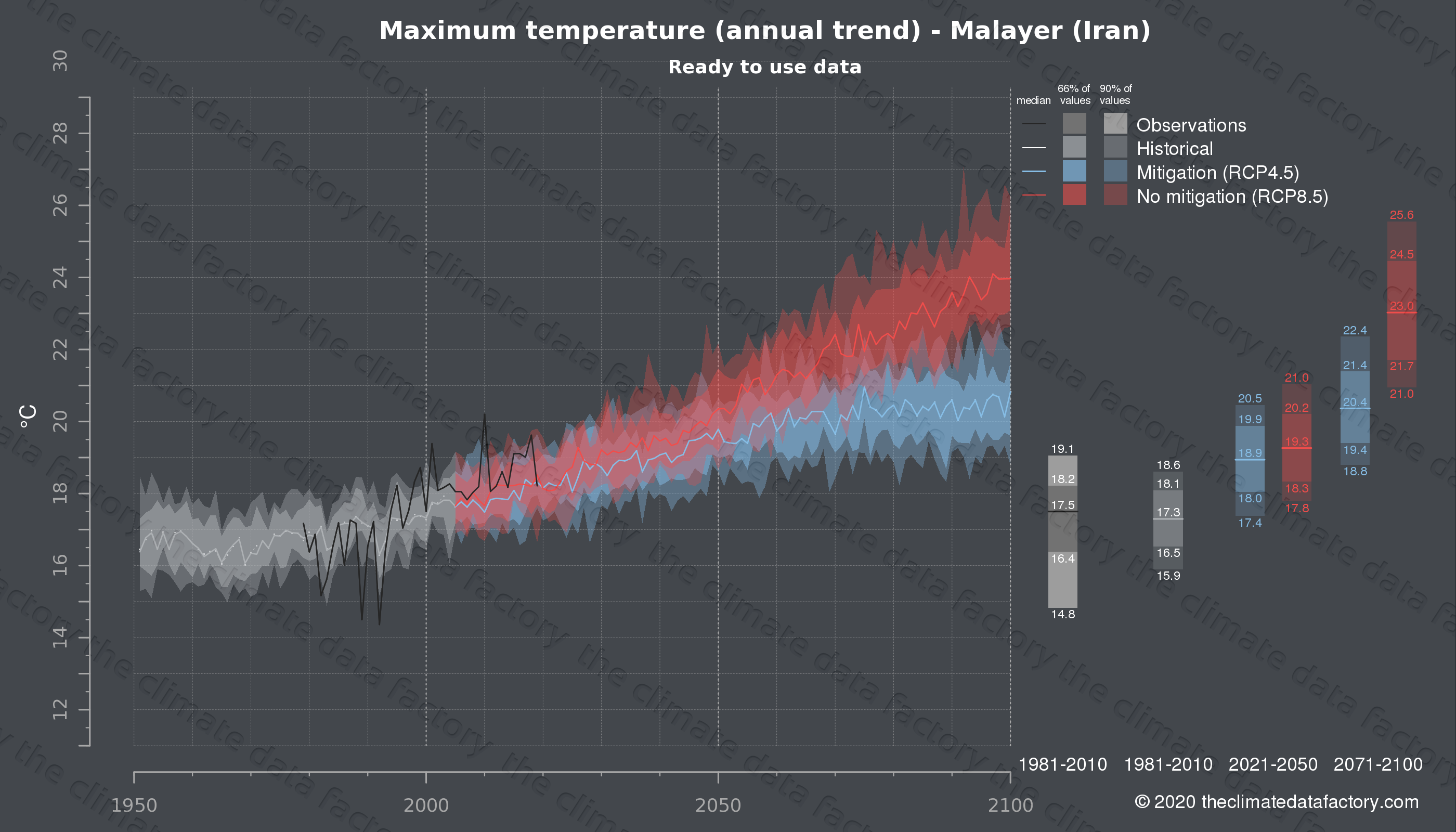 Graphic of projected maximum temperature for Malayer (Iran) under two climate change mitigation policy scenarios (RCP4.5, RCP8.5). Represented climate data are processed (bias-adjusted and quality controlled) data from IPCC models. https://theclimatedatafactory.com