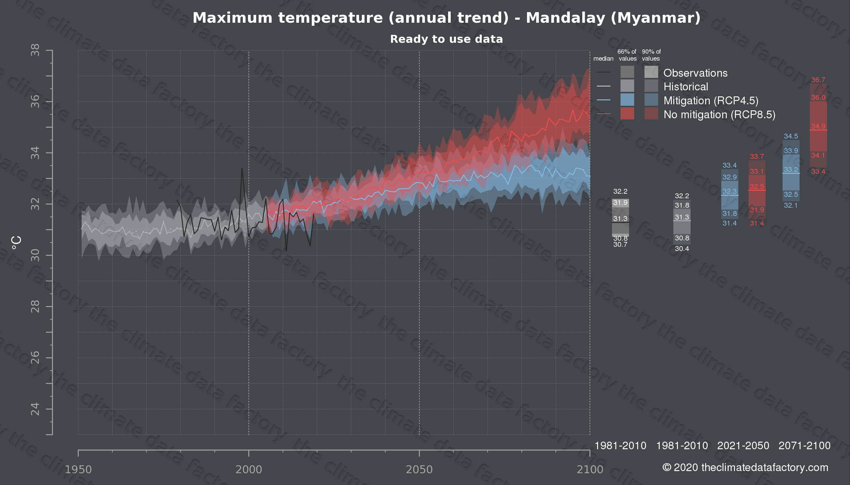 Graphic of projected maximum temperature for Mandalay (Myanmar) under two climate change mitigation policy scenarios (RCP4.5, RCP8.5). Represented climate data are processed (bias-adjusted and quality controlled) data from IPCC models. https://theclimatedatafactory.com