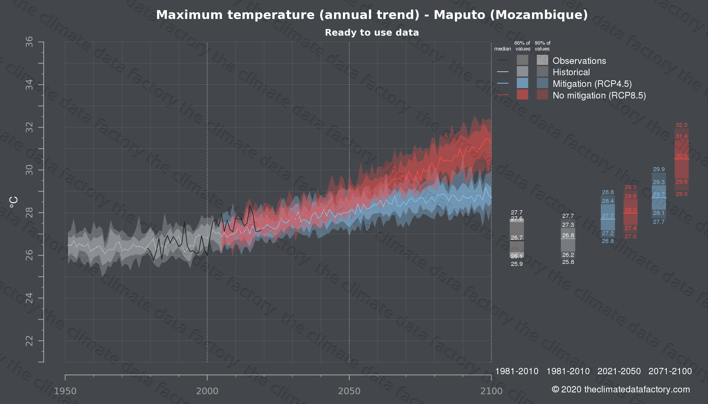 Graphic of projected maximum temperature for Maputo (Mozambique) under two climate change mitigation policy scenarios (RCP4.5, RCP8.5). Represented climate data are processed (bias-adjusted and quality controlled) data from IPCC models. https://theclimatedatafactory.com