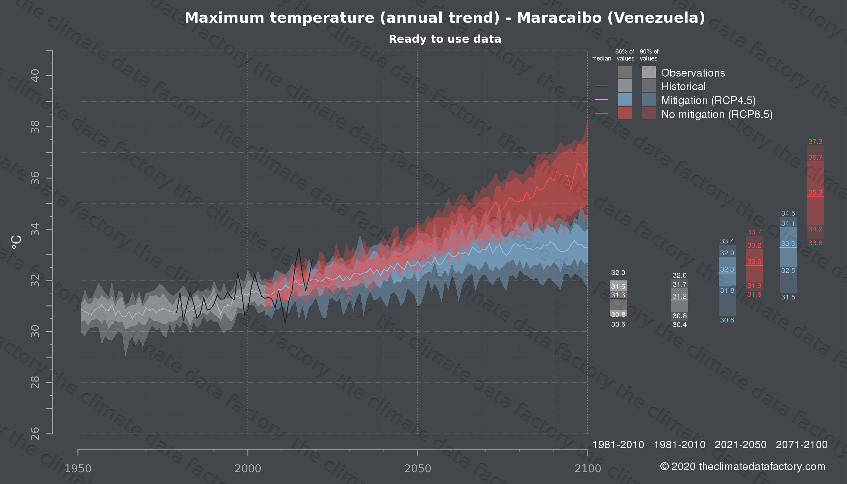 Graphic of projected maximum temperature for Maracaibo (Venezuela) under two climate change mitigation policy scenarios (RCP4.5, RCP8.5). Represented climate data are processed (bias-adjusted and quality controlled) data from IPCC models. https://theclimatedatafactory.com